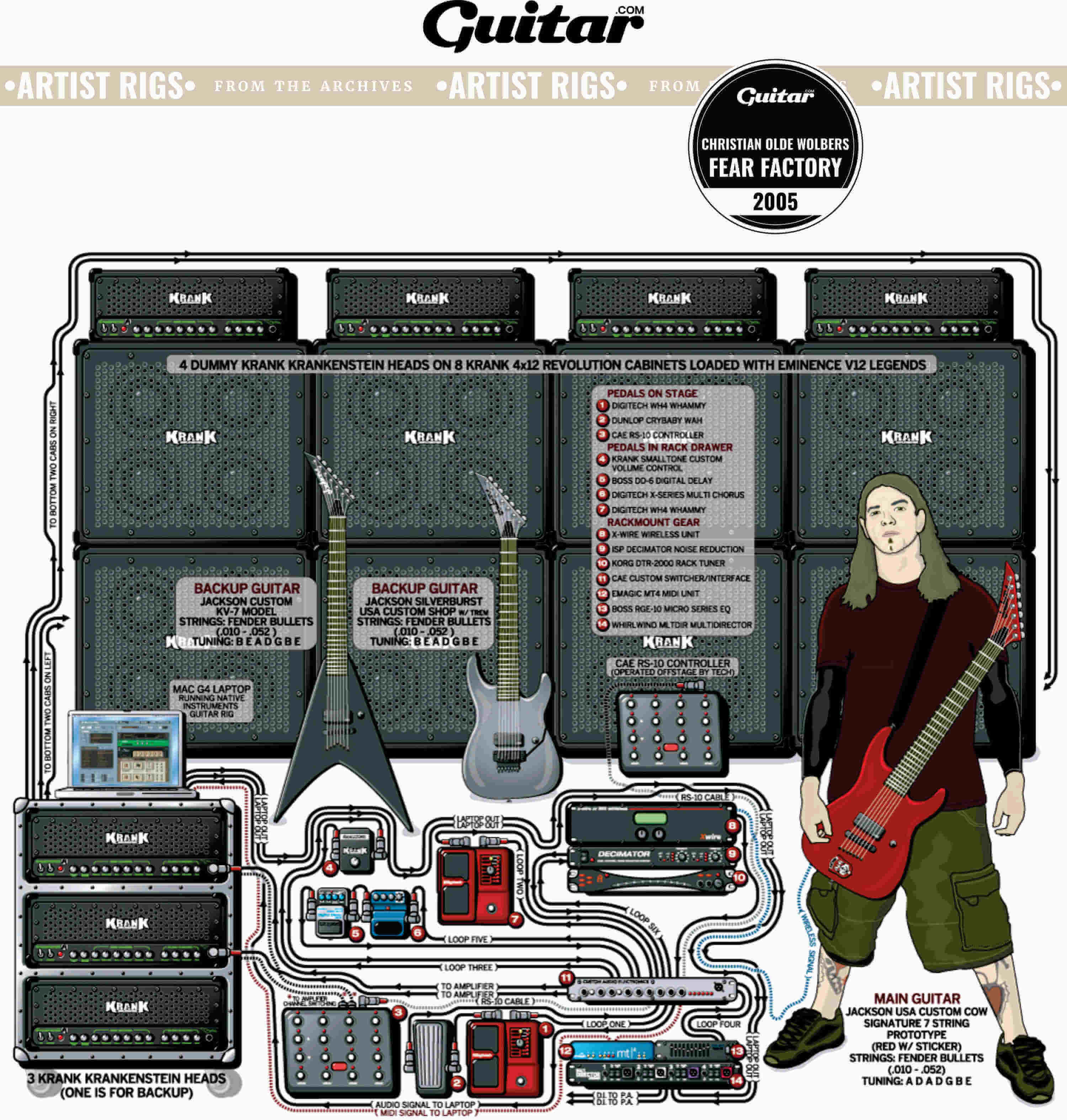 Rig Diagram: Christian Olde Wolbers, Fear Factory (2005)