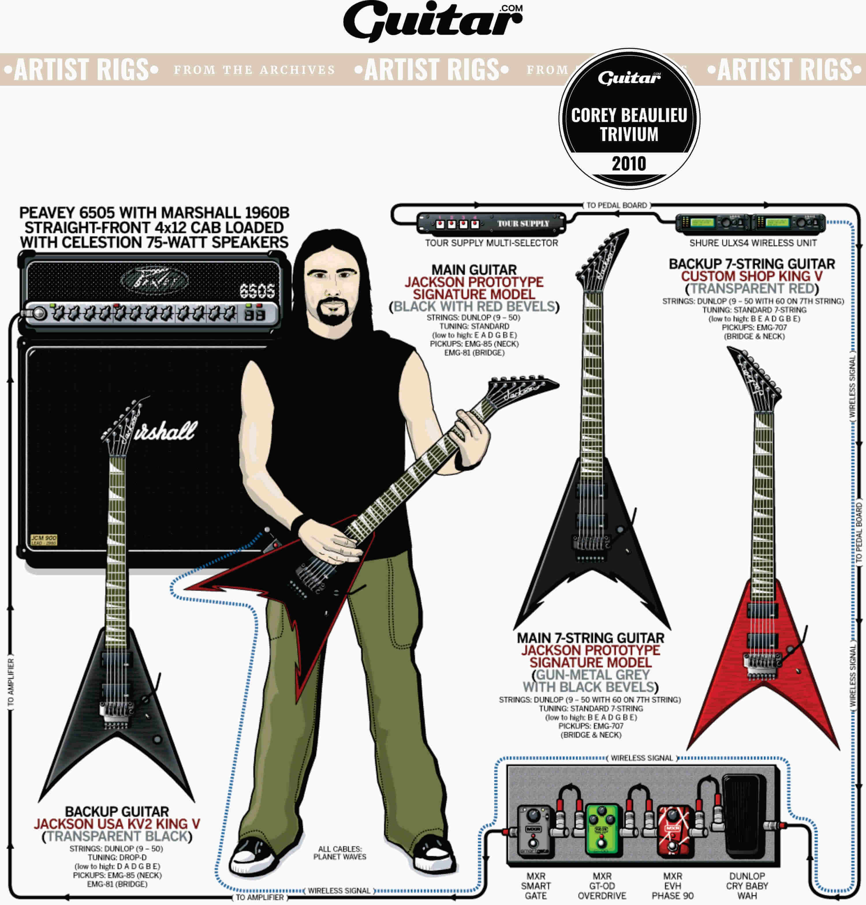 Rig Diagram: Corey Beaulieu, Trivium (2010)