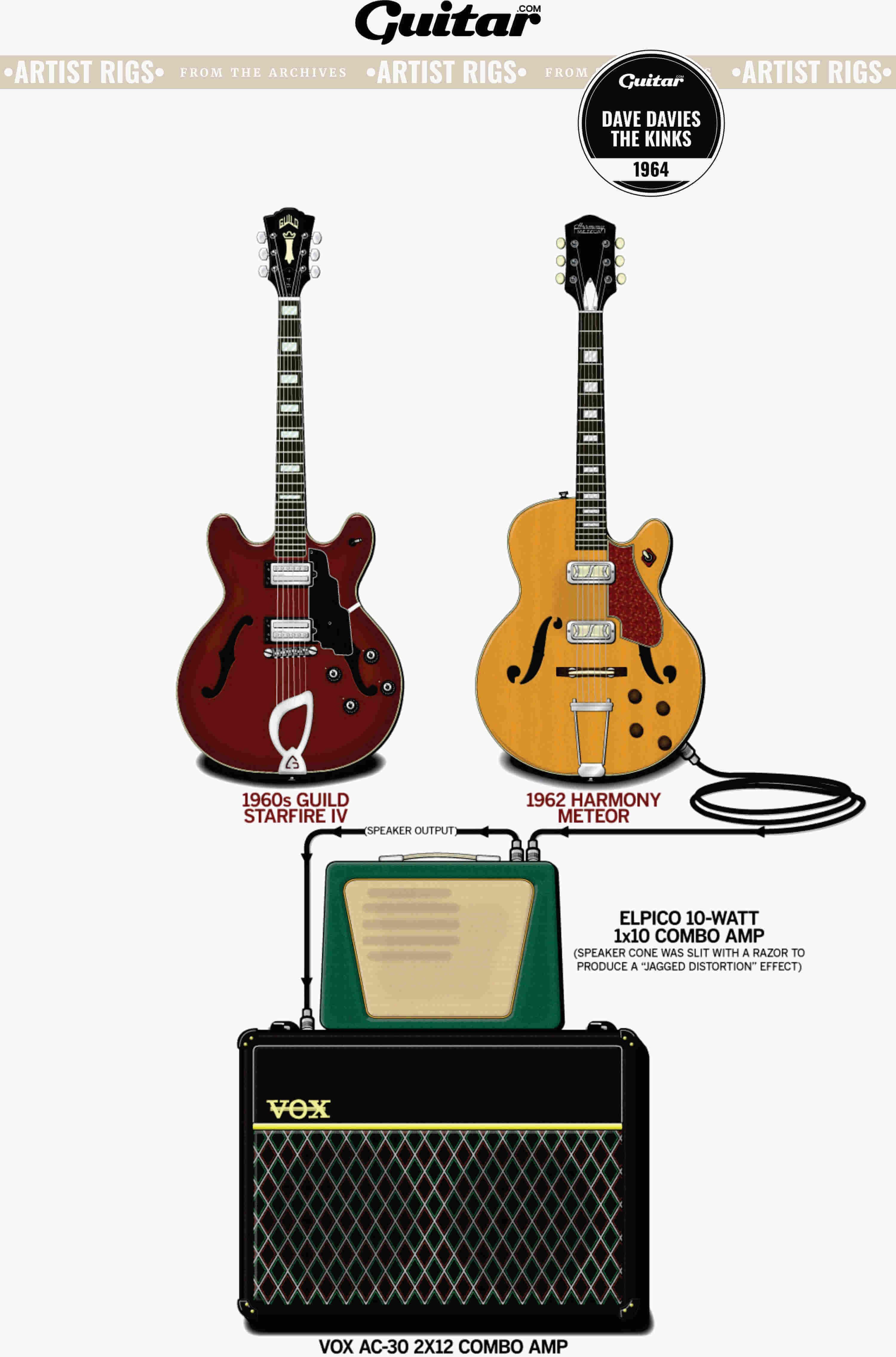 Rig Diagram: Dave Davies, The Kinks (1964)