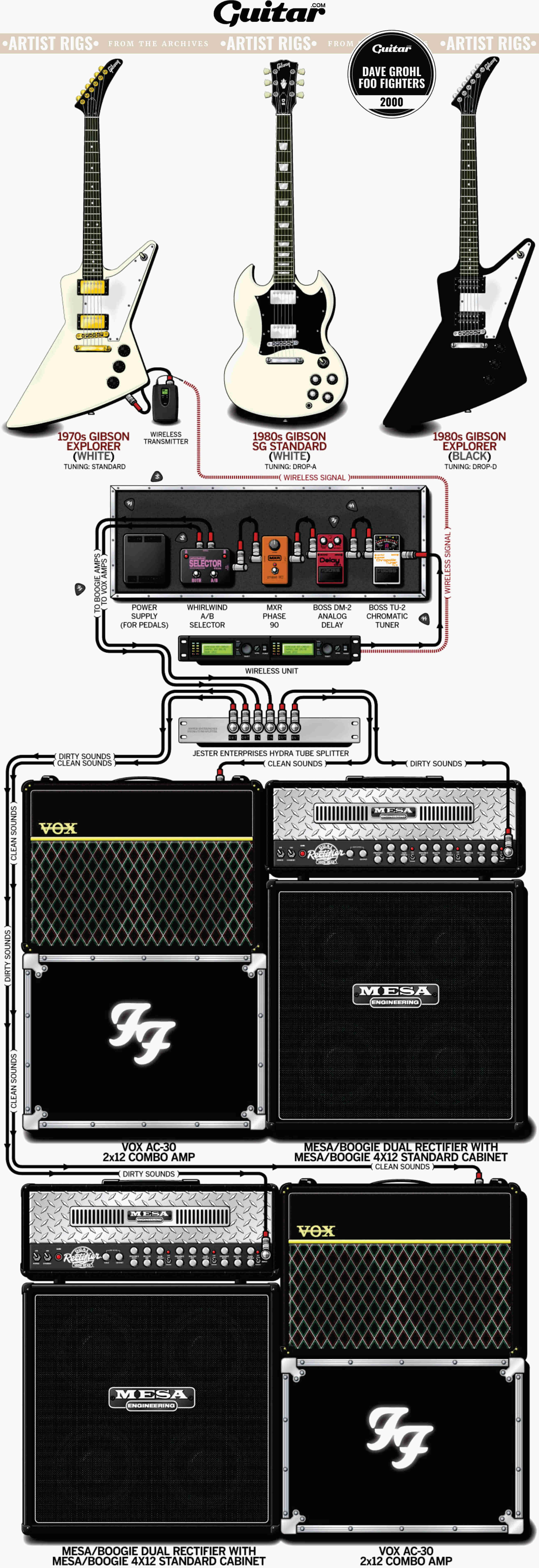 Rig Diagram: Dave Grohl, Foo Fighters (2000)