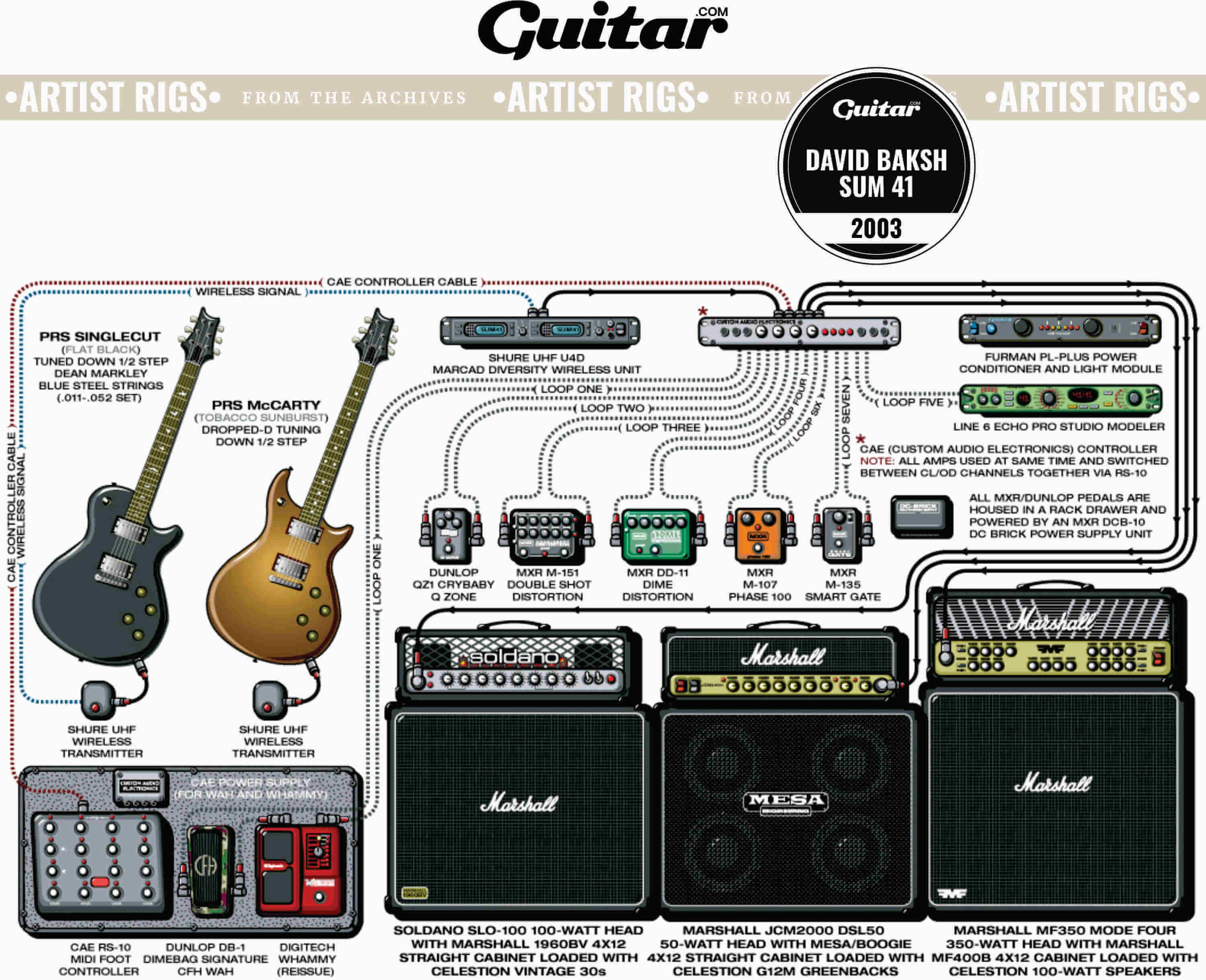 Rig Diagram: David Baksh, Sum 41 (2003)