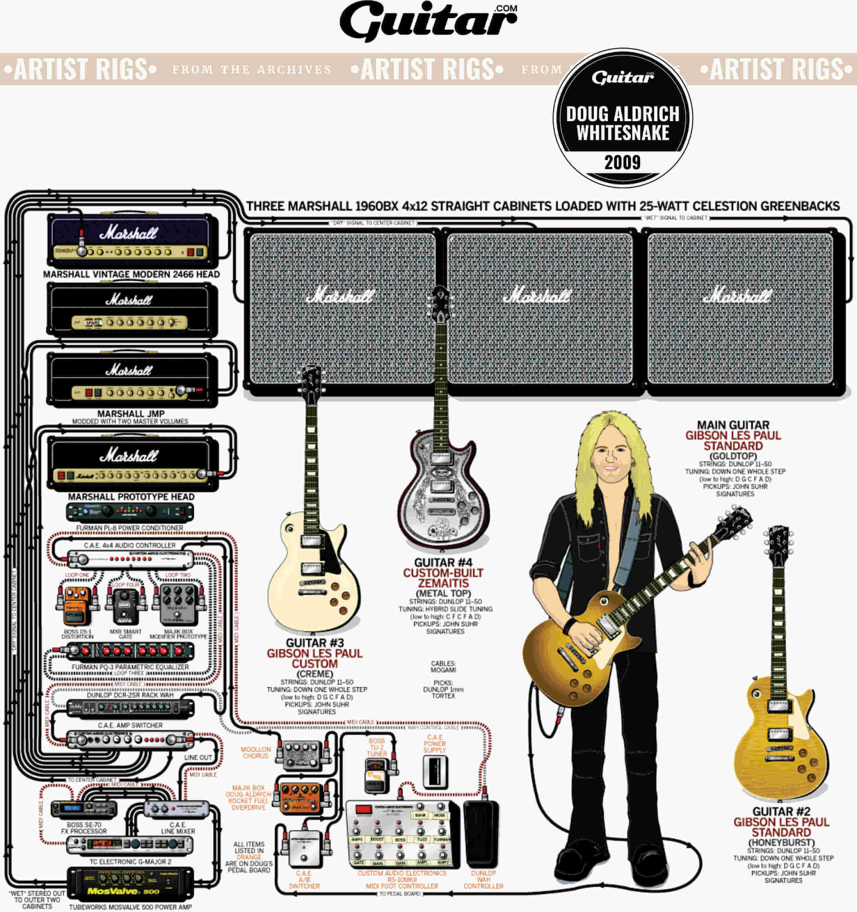 Rig Diagram: Doug Aldrich, Whitesnake (2009)