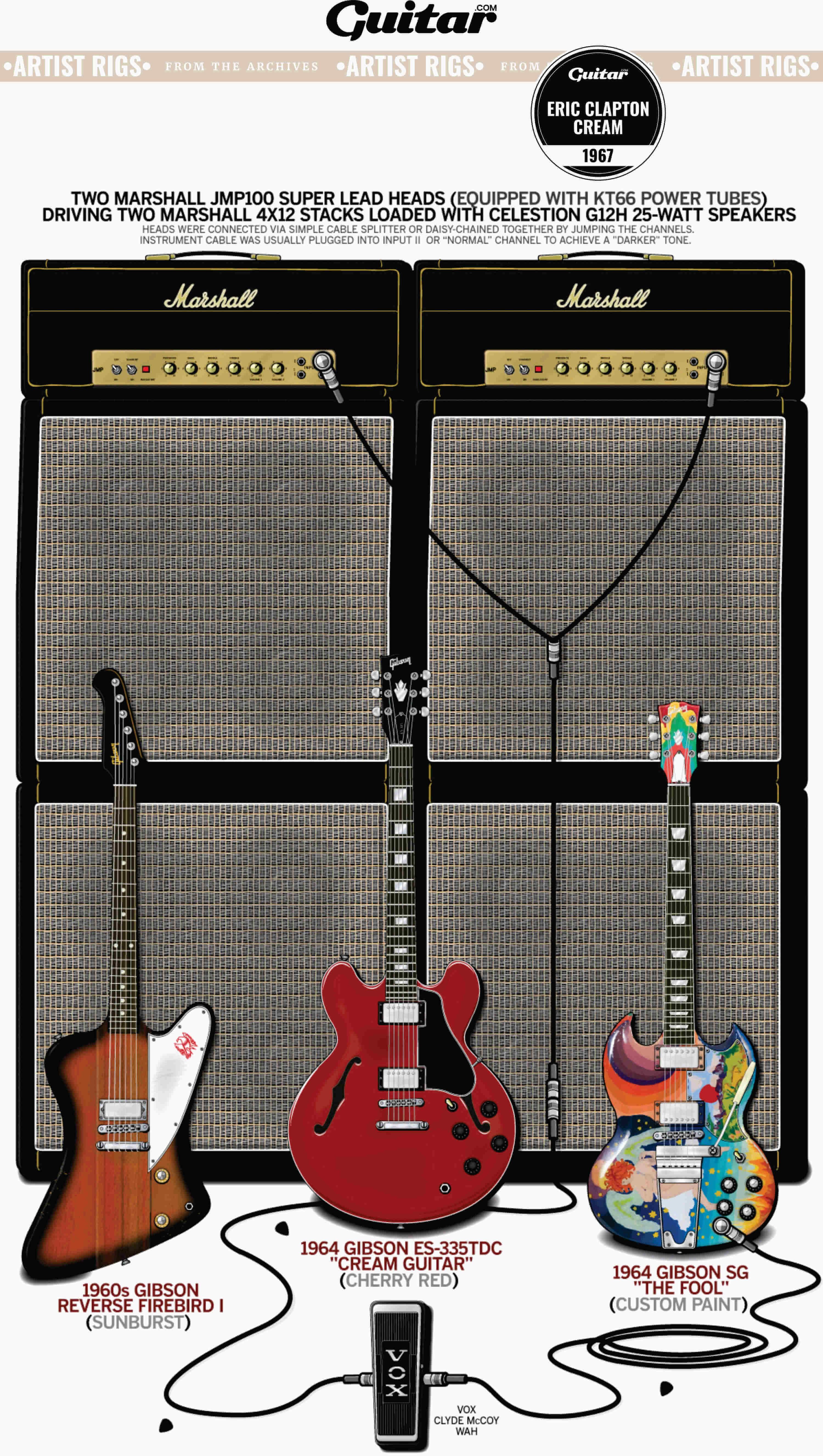 Rig Diagram: Eric Clapton, Cream (1967)