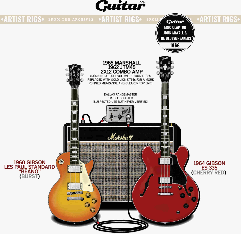 Rig Diagram: Eric Clapton, John Mayall & The Bluesbreakers (1966)