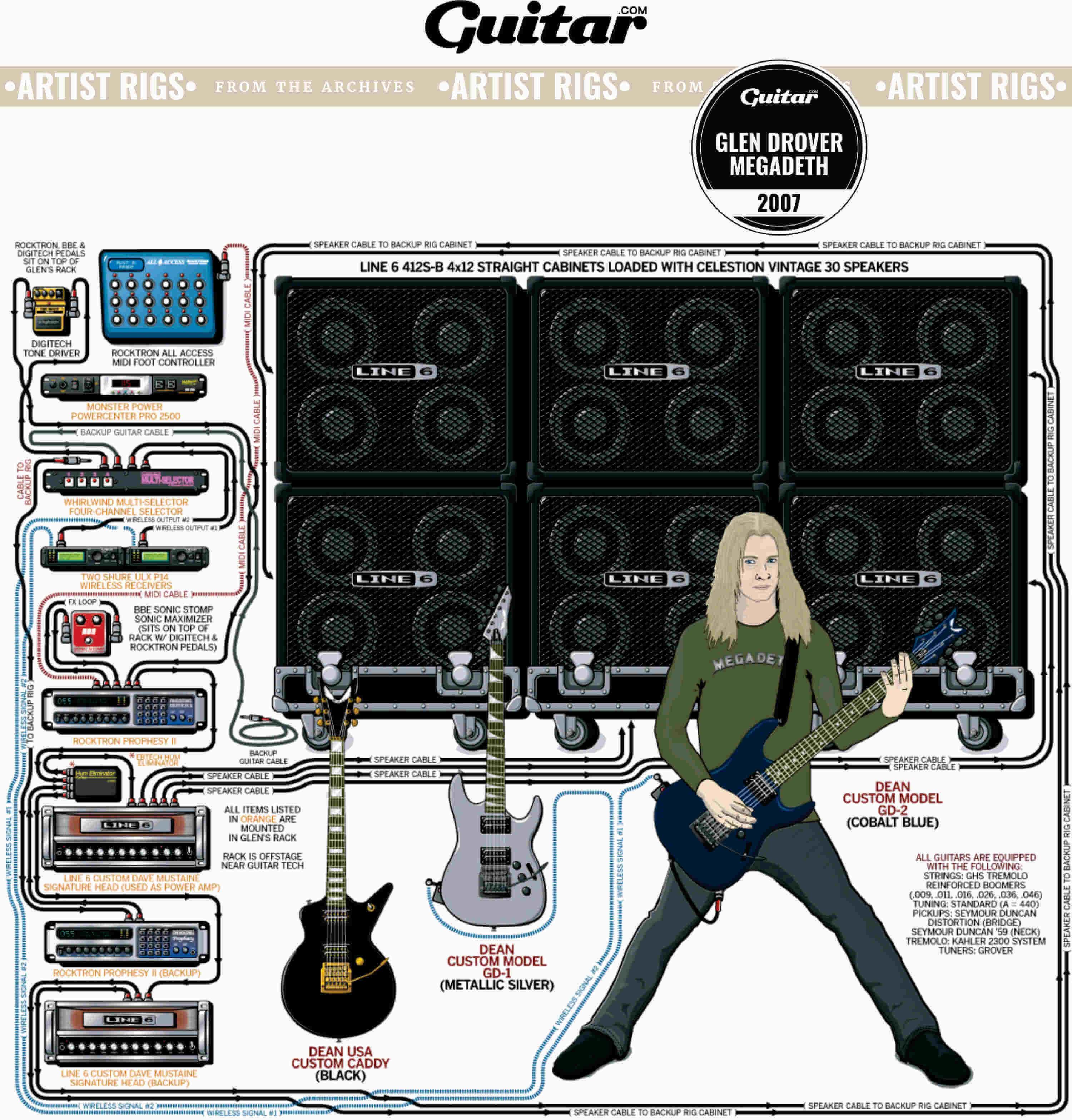 Rig Diagram: Glen Drover, Megadeth (2007)