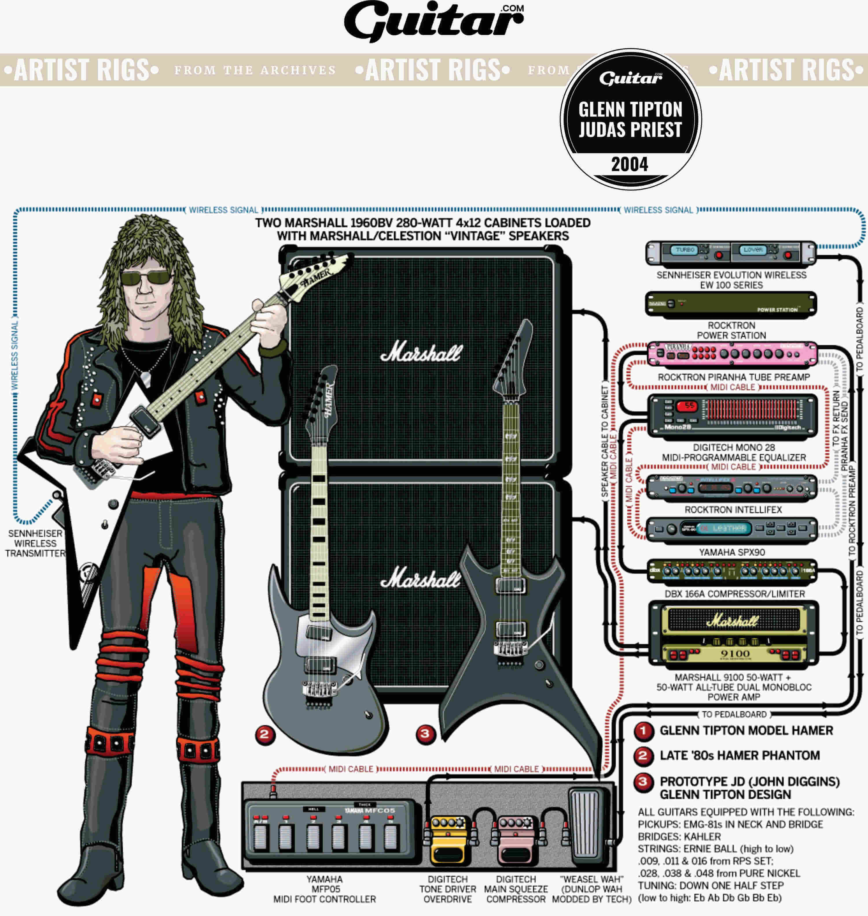 Rig Diagram: Glenn Tipton, Judas Priest (2004)