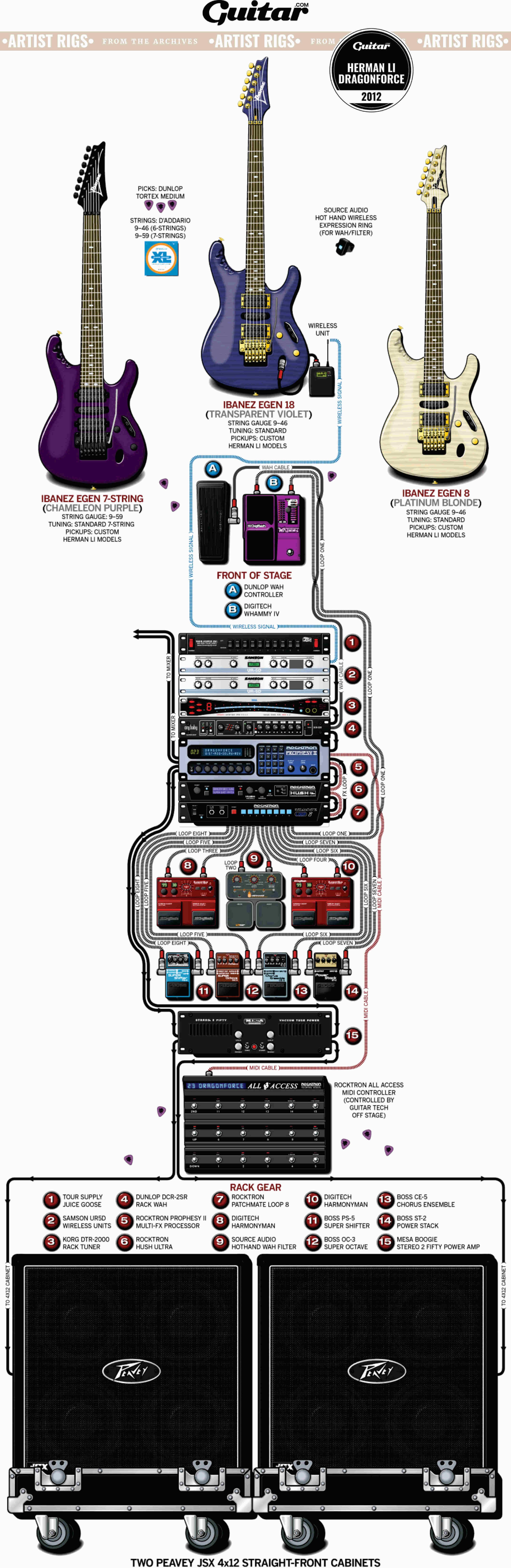 Rig Diagram: Herman Li, Dragonforce (2012)
