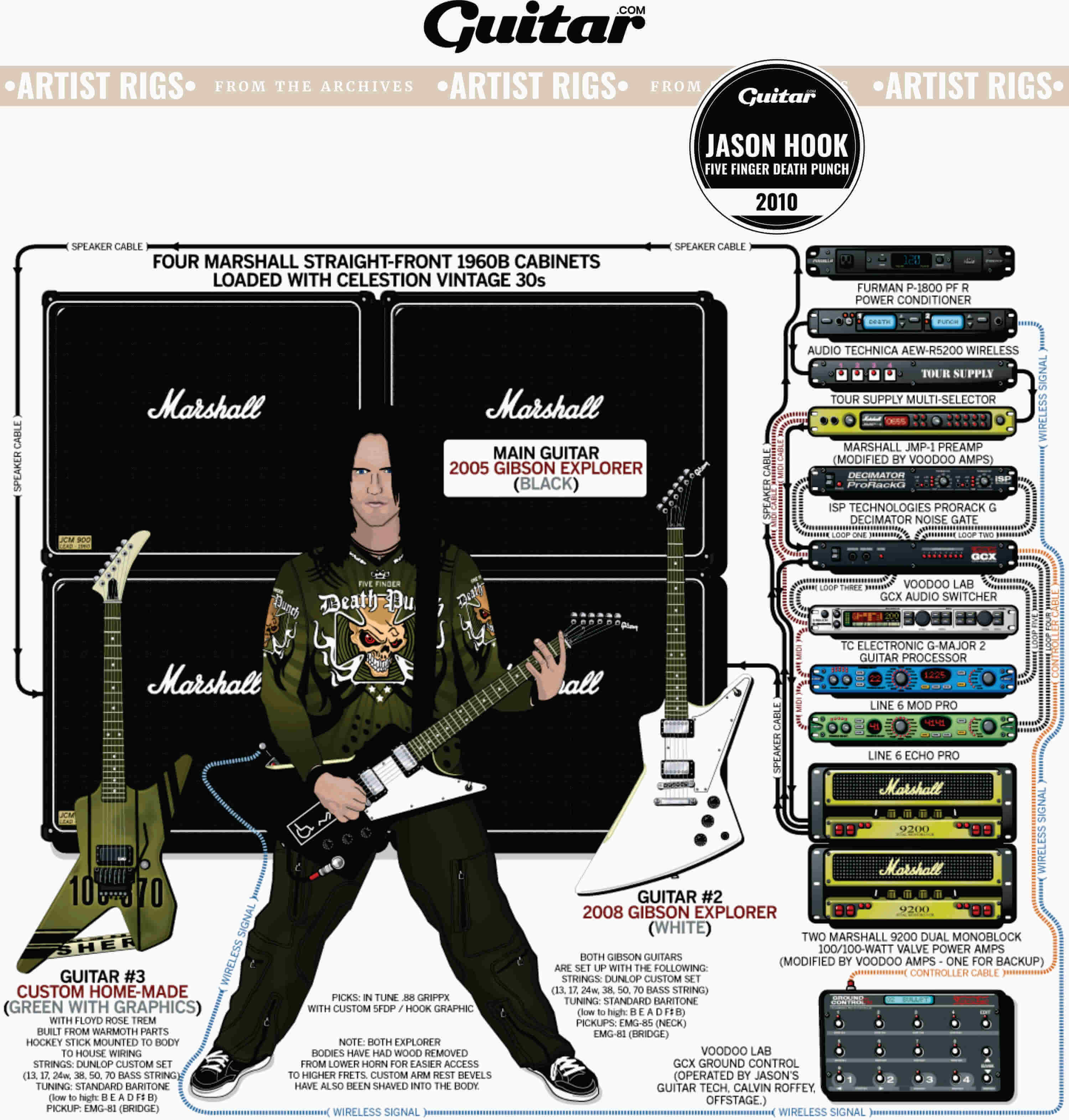 Rig Diagram: Jason Hook, Five Finger Death Punch (2010)