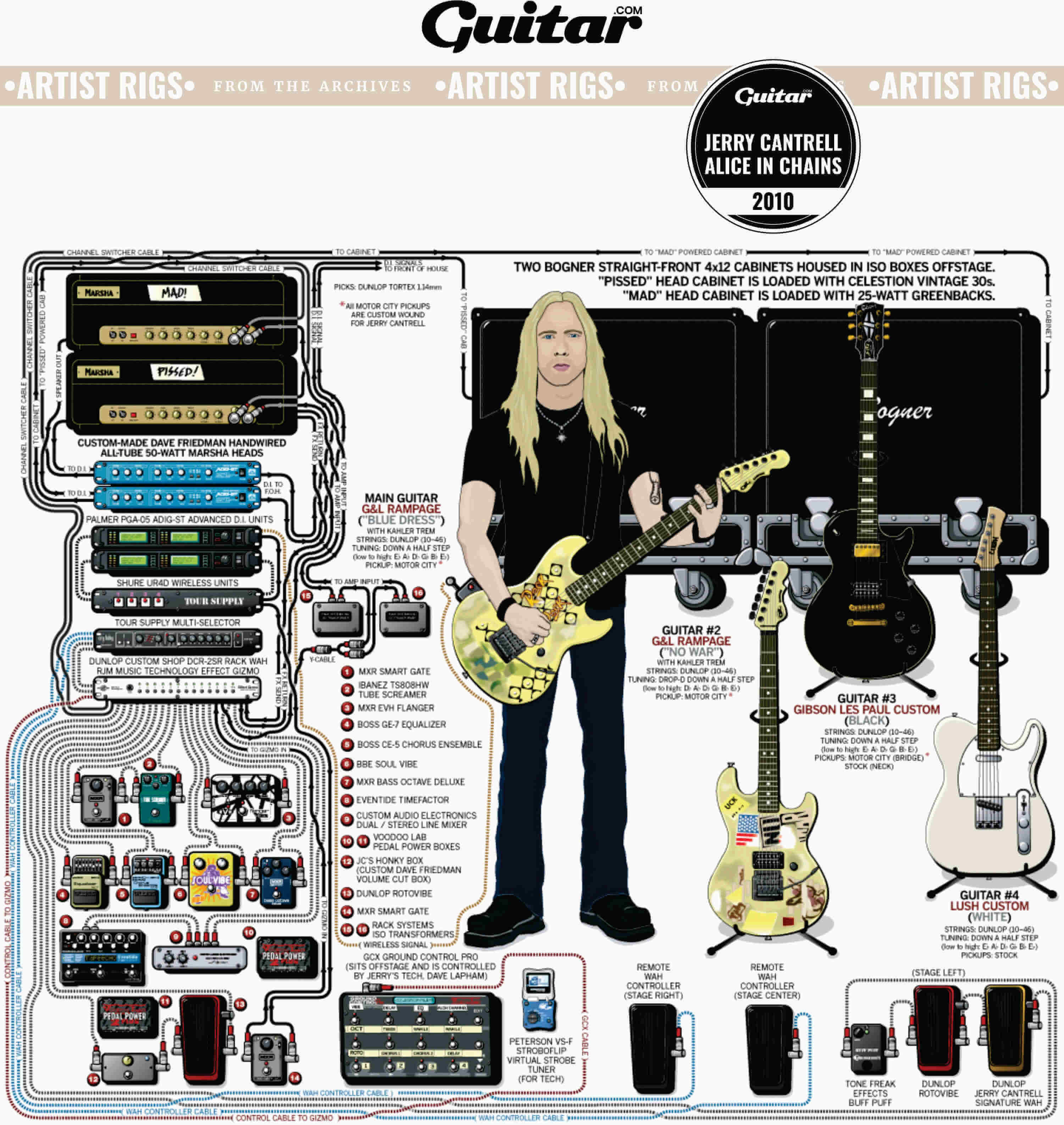 Rig Diagram: Jerry Cantrell, Alice In Chains (2010)