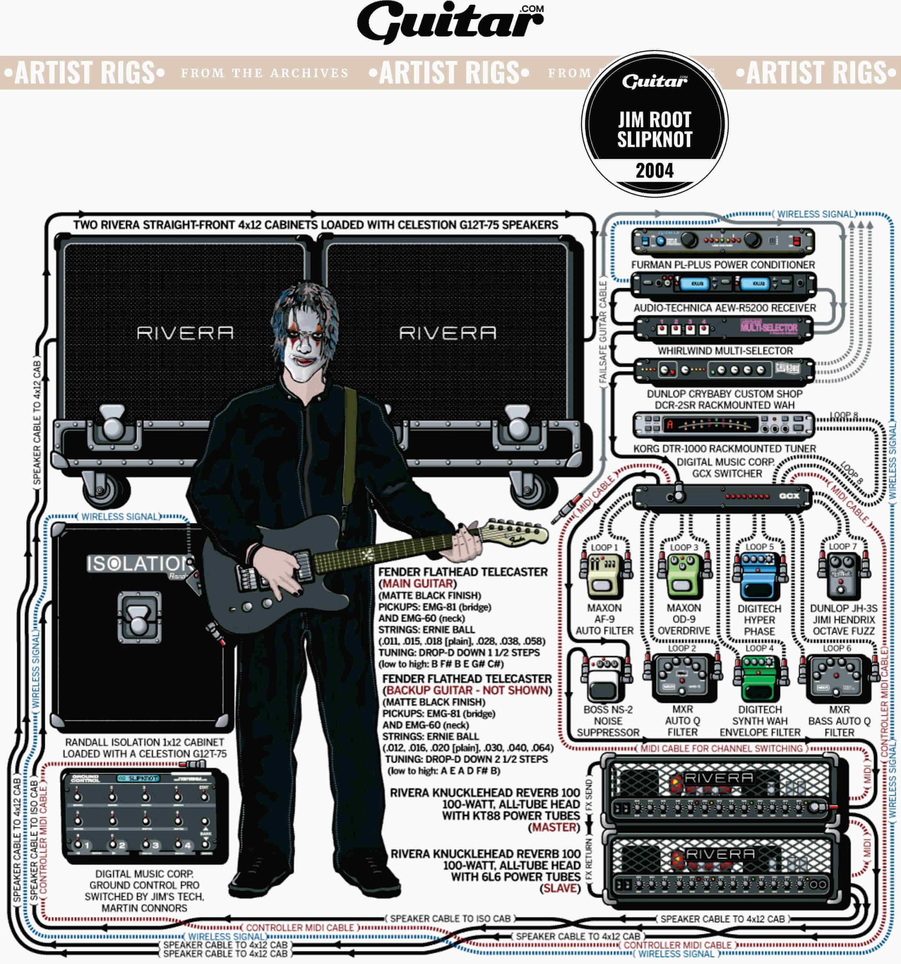 Rig Diagram: Jim Root, Slipknot (2004)