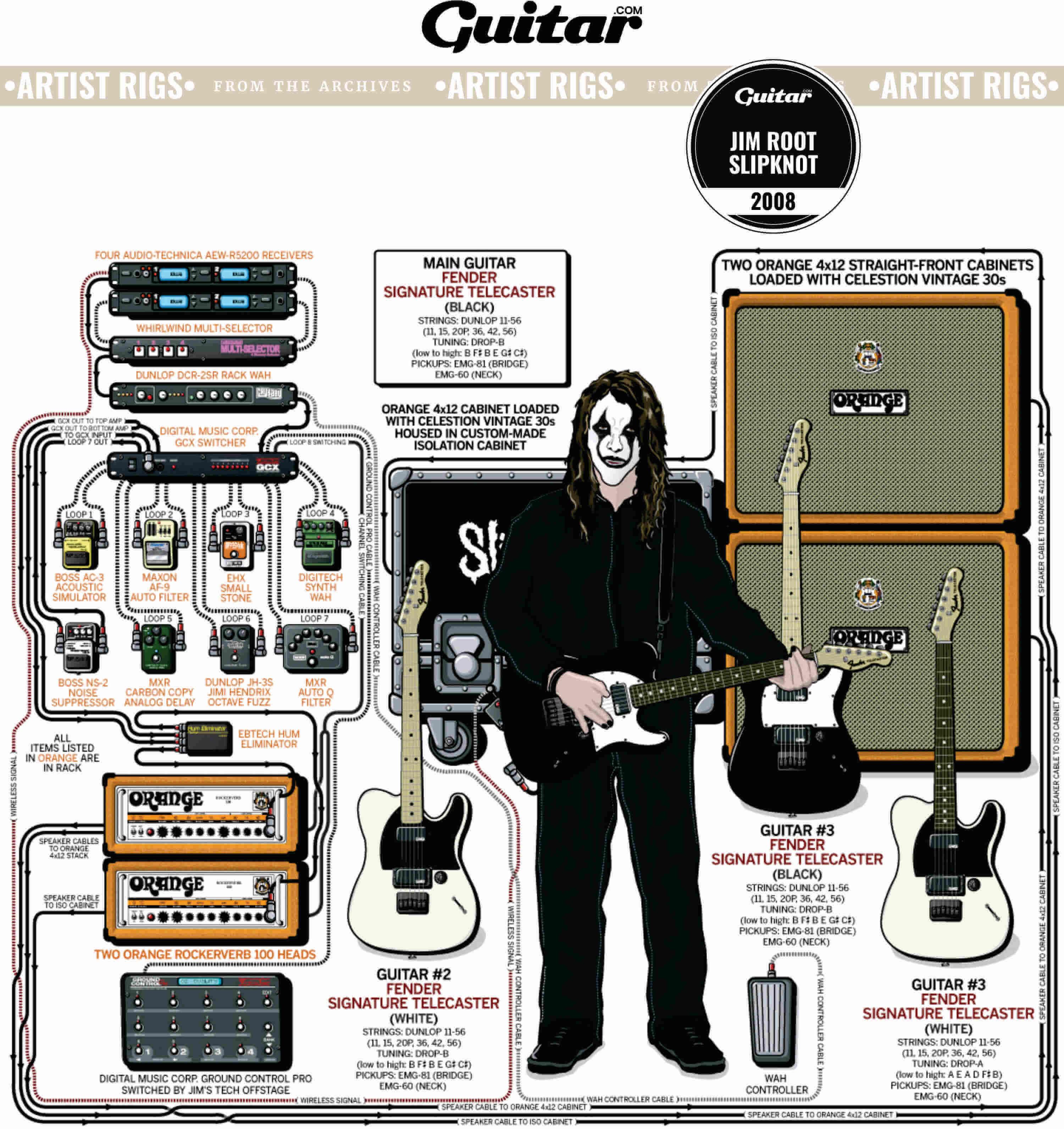 Rig Diagram: Jim Root, Slipknot (2008)