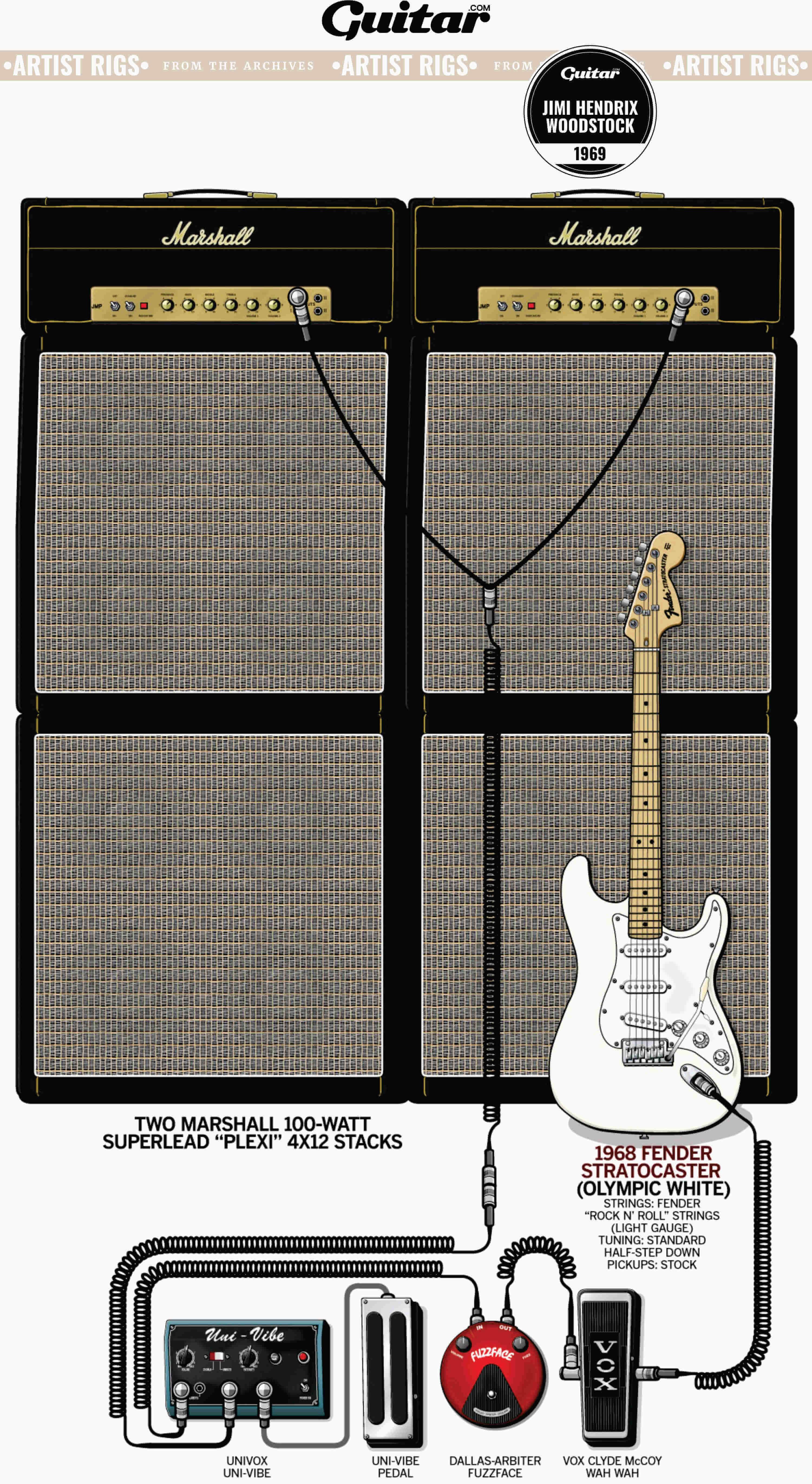 Rig Diagram: Jimi Hendrix, Woodstock (1969)