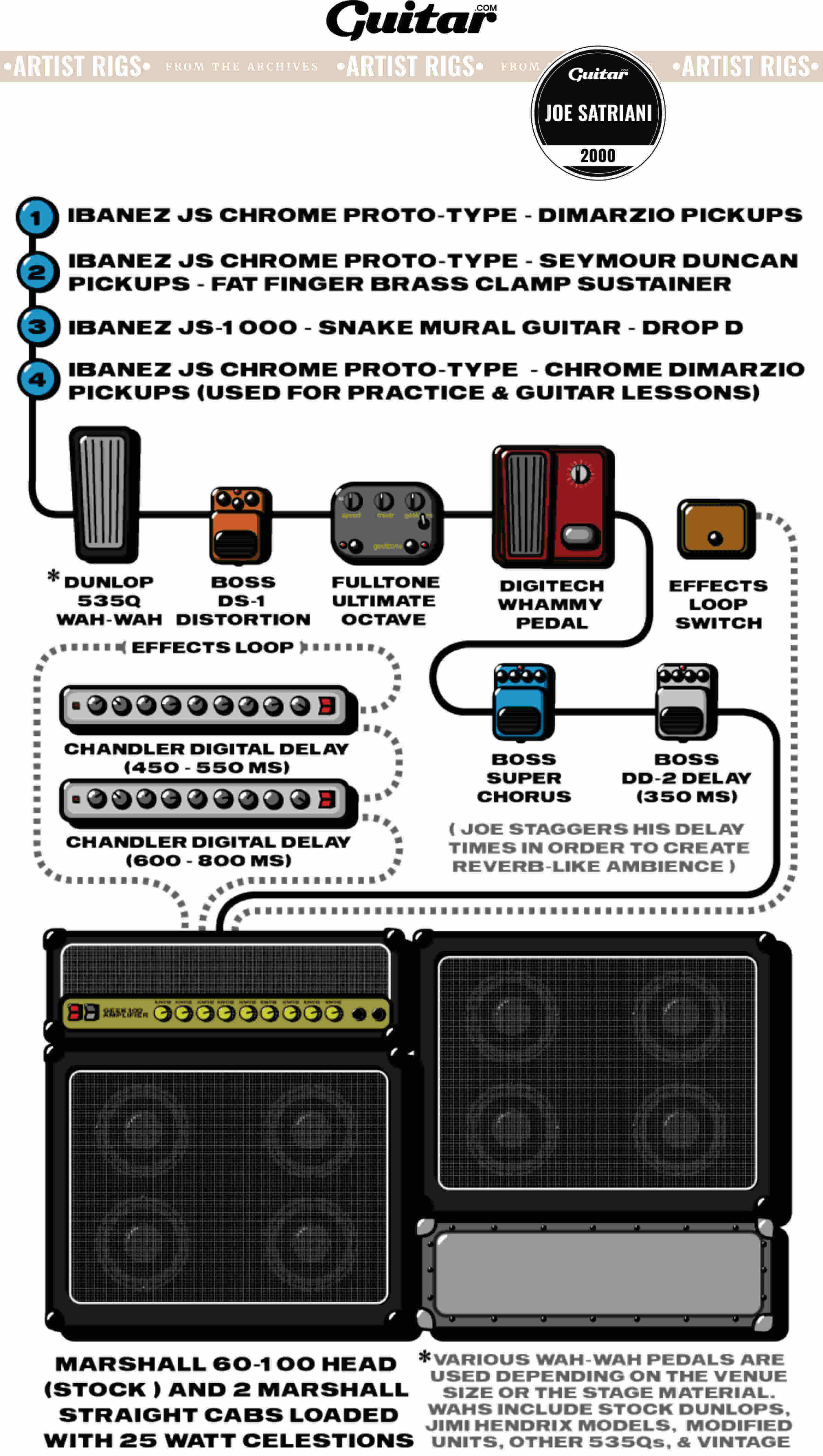Rig Diagram: Joe Satriani (2000)