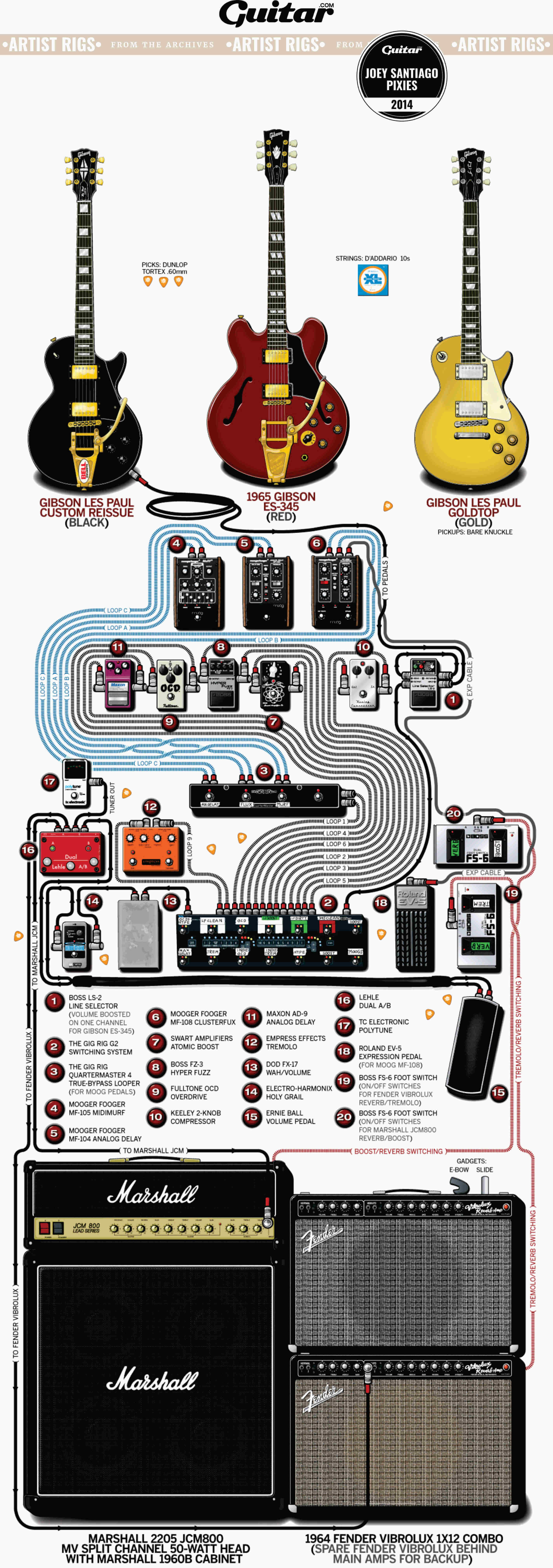 Rig Diagram: Joey Santiago, Pixies (2014)