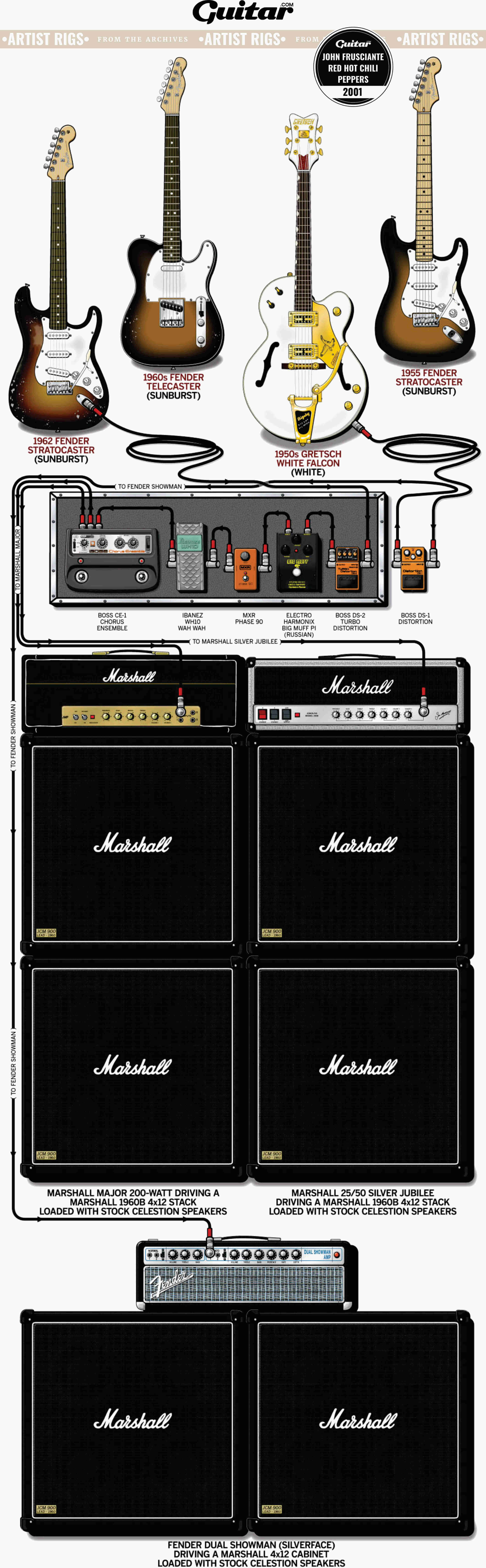 Rig Diagram: John Frusciante, Red Hot Chili Peppers (2001)