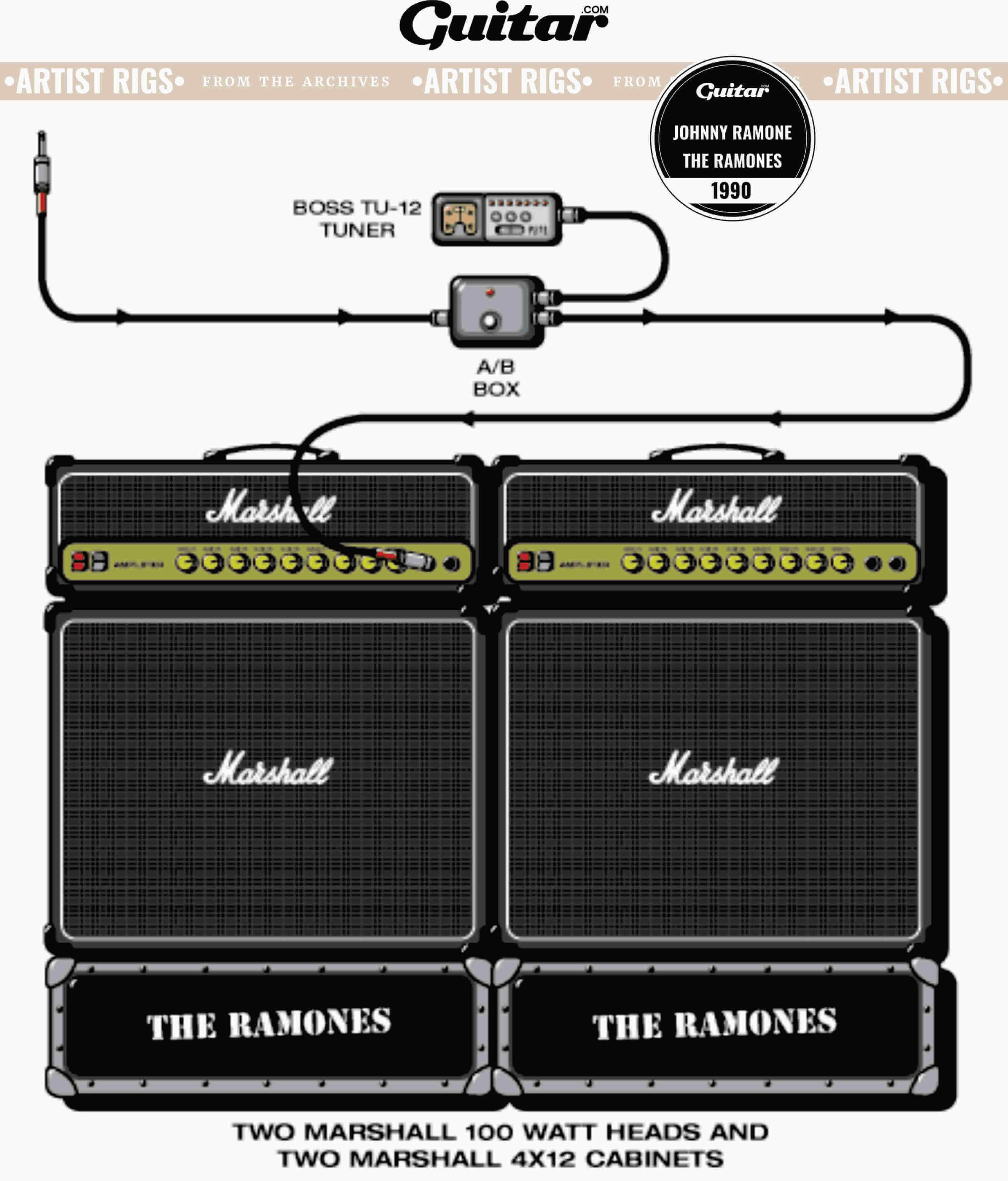 Rig Diagram: Johnny Ramone, The Ramones (1996)