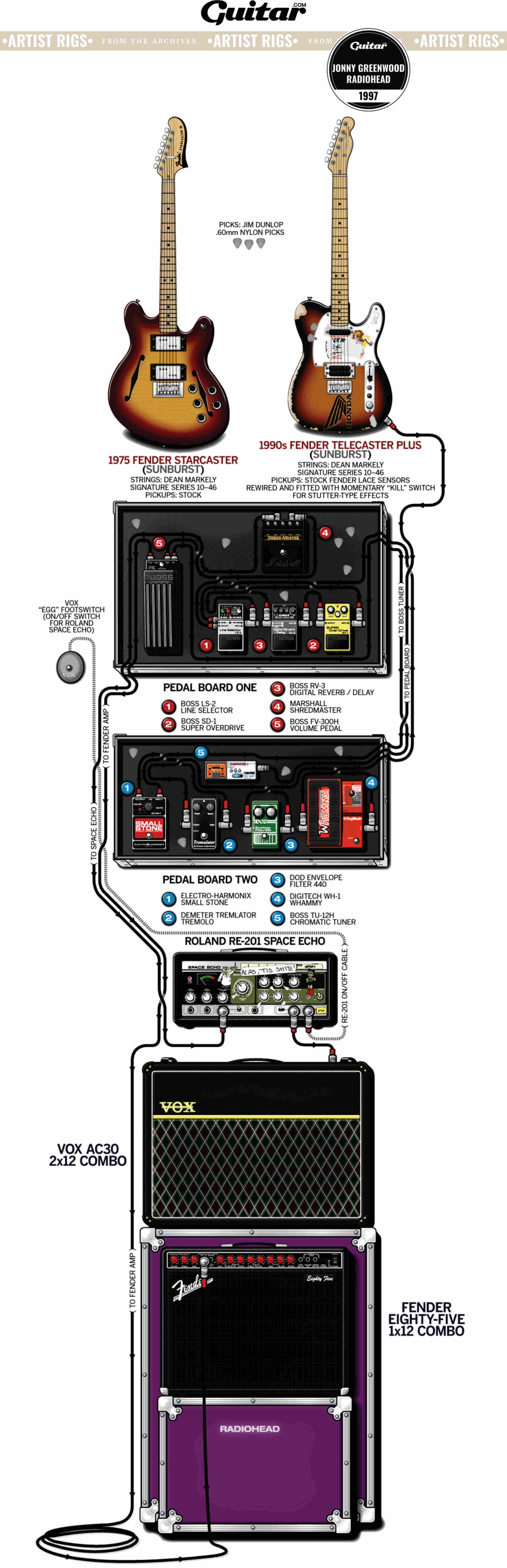 Rig Diagram: Jonny Greenwood, Radiohead (1997)