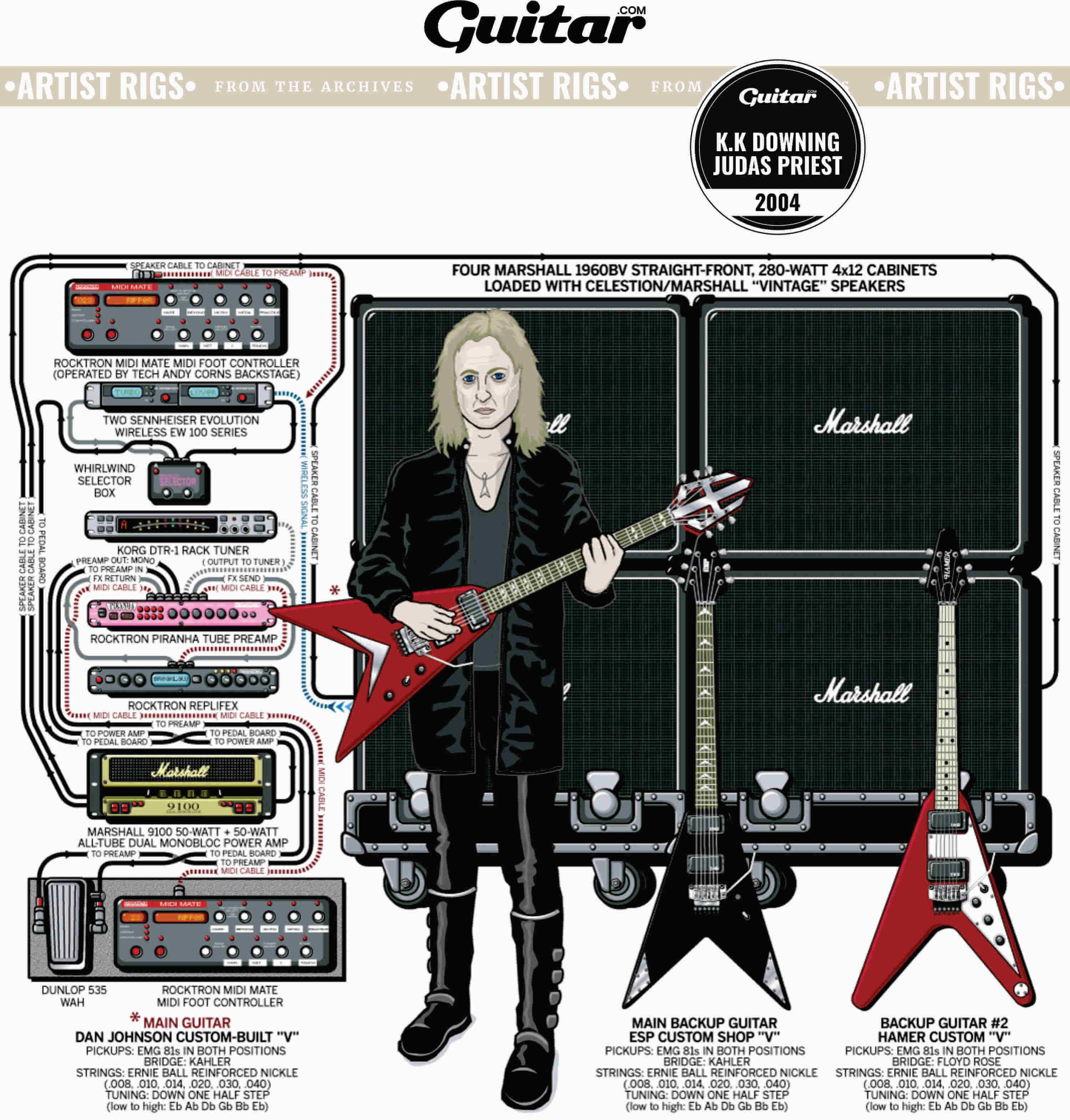 Rig Diagram: K.K Downing, Judas Priest (2004)