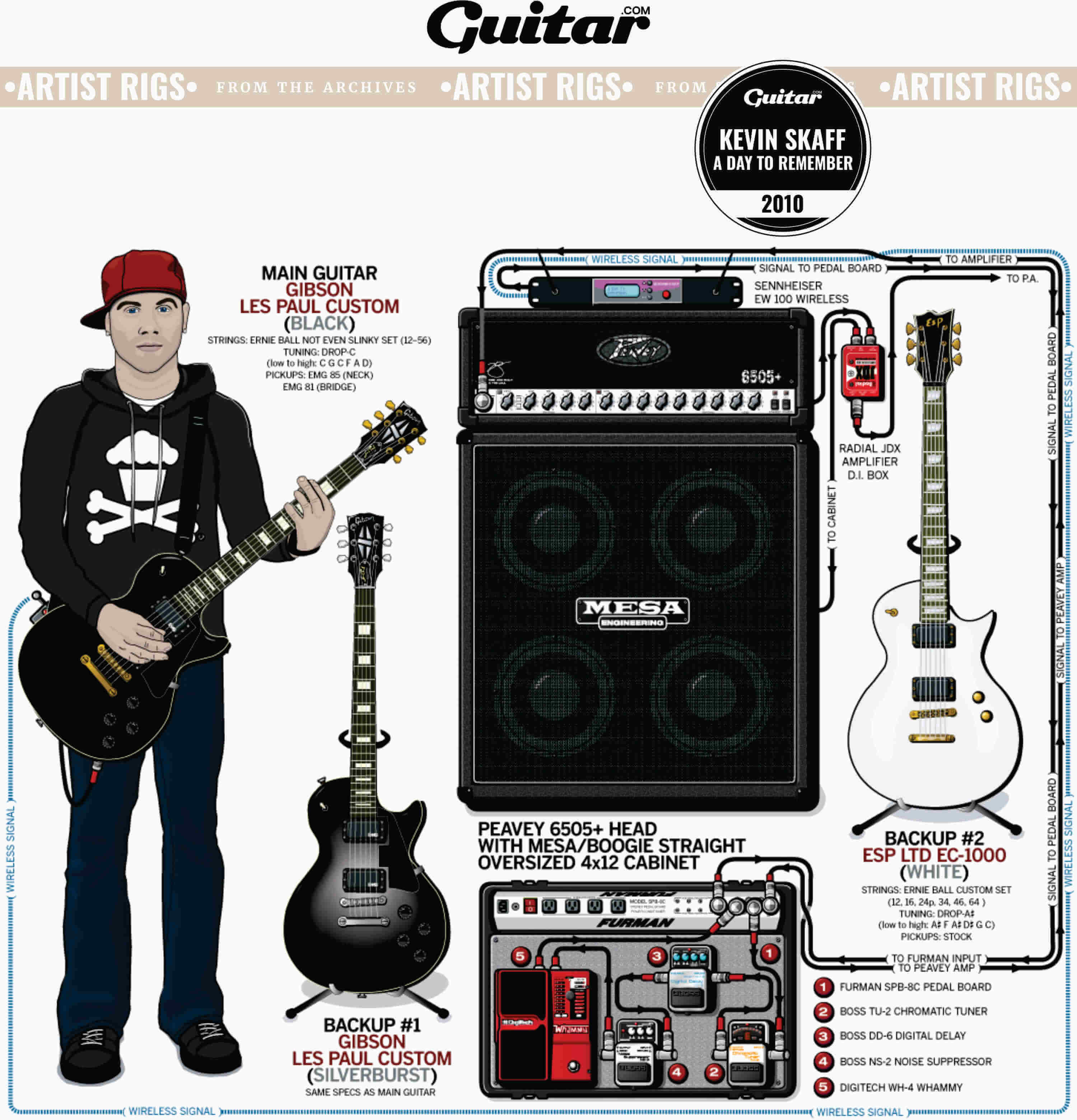 Rig Diagram: Kevin Skaff, A Day To Remember (2010)