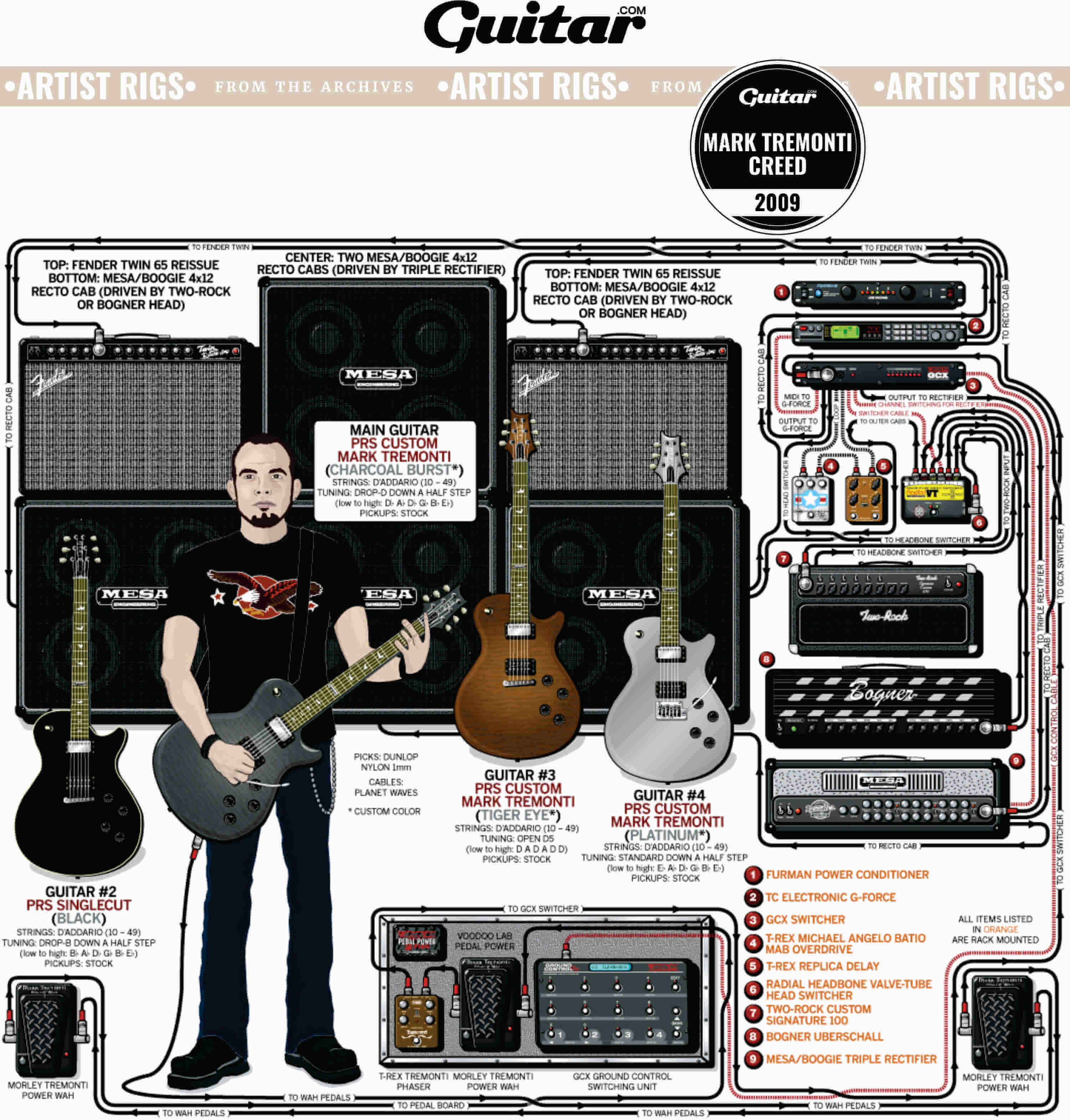 Rig Diagram: Mark Tremonti, Creed (2009)