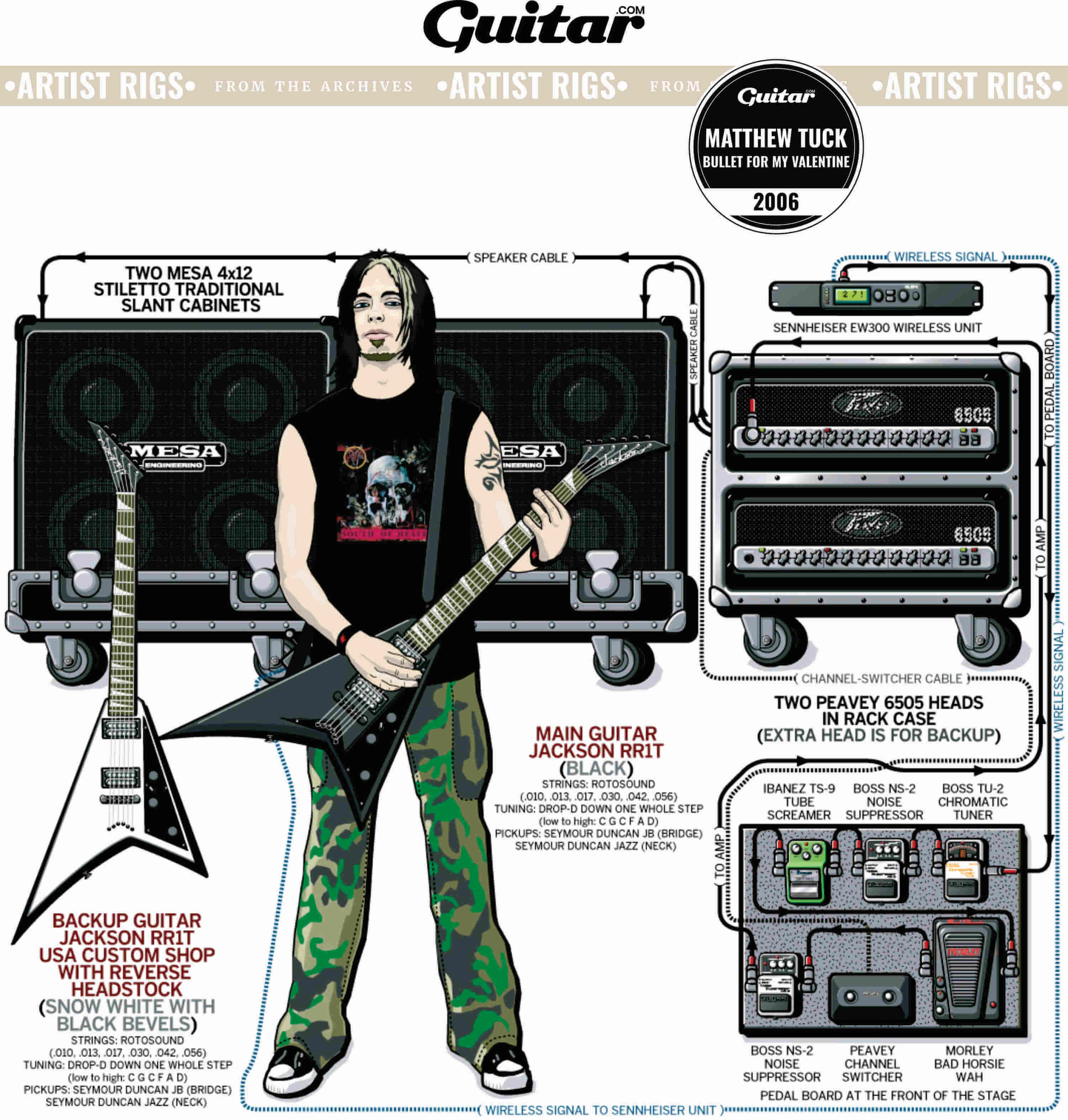 Rig Diagram: Matthew Tuck, Bullet For My Valentine (2006)