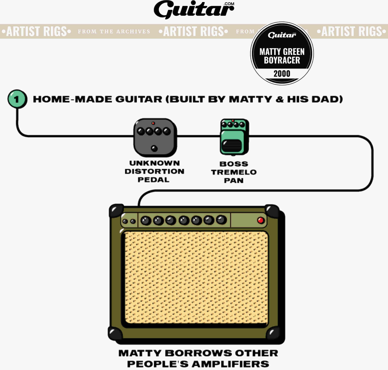 Rig Diagram: Matty Green, Boyracer (2000)