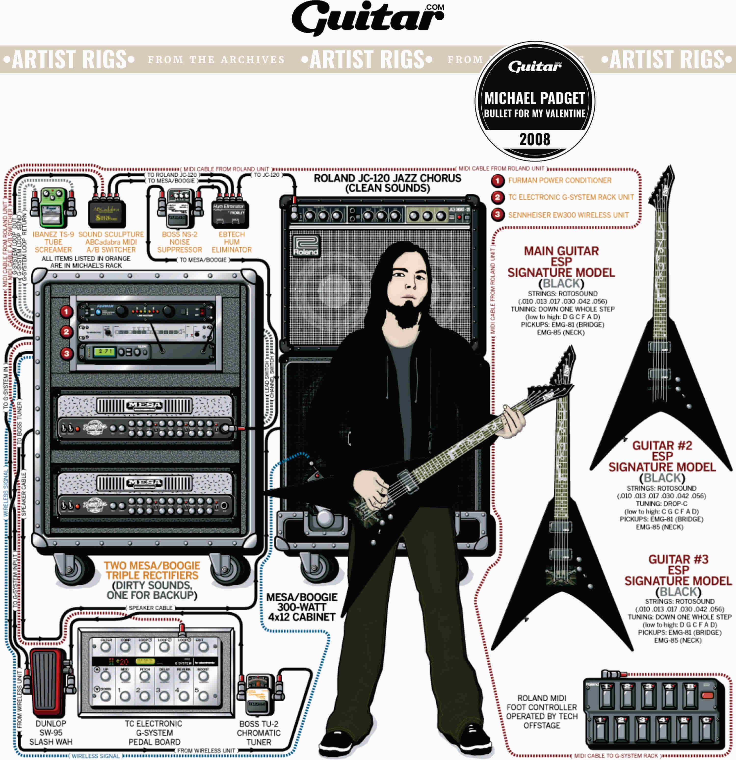Rig Diagram: Michael Padget, Bullet For My Valentine (2008)