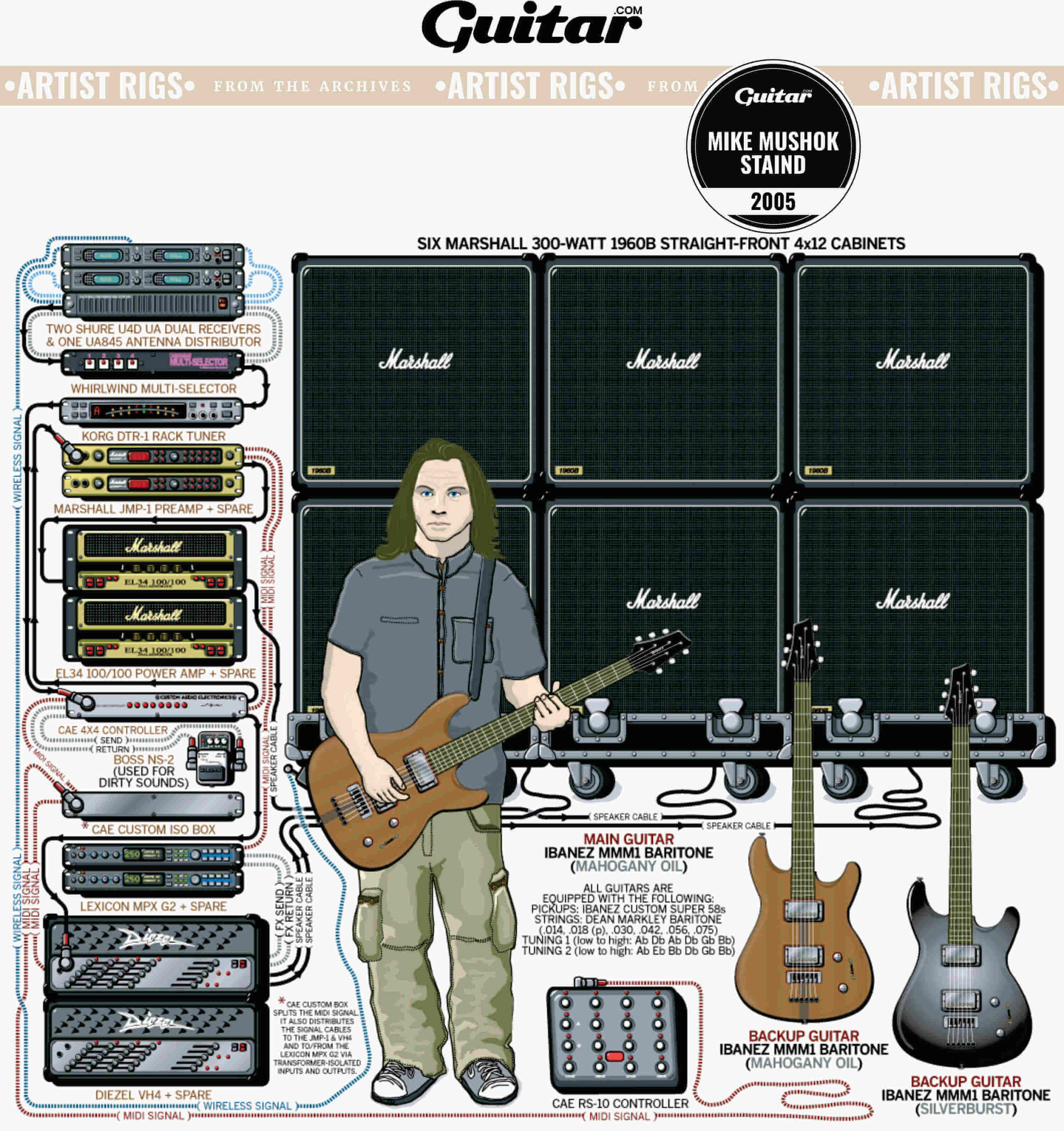 Rig Diagram: Mike Mushok, Staind (2005)