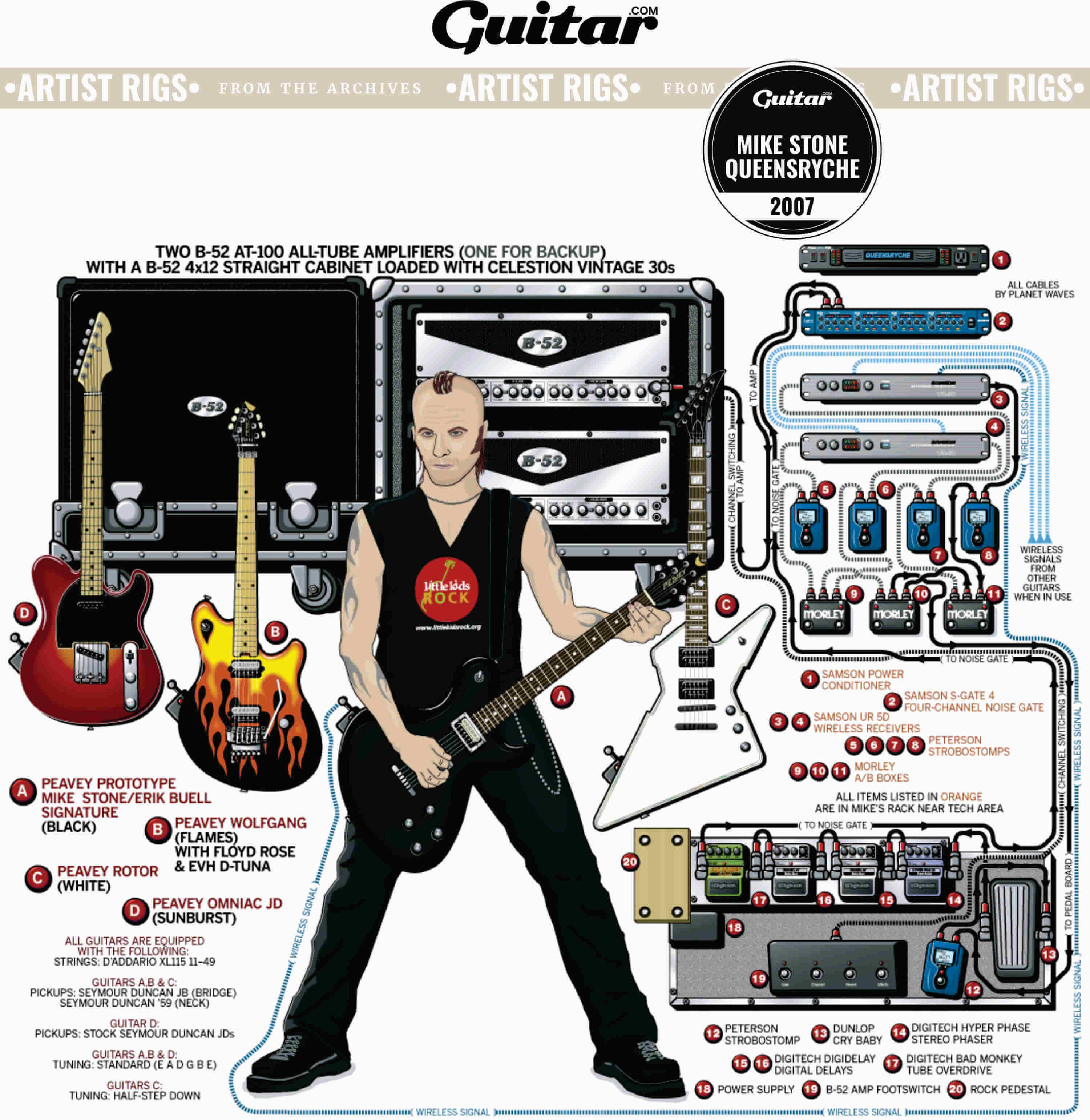 Rig Diagram: Mike Stone, Queensryche (2007)