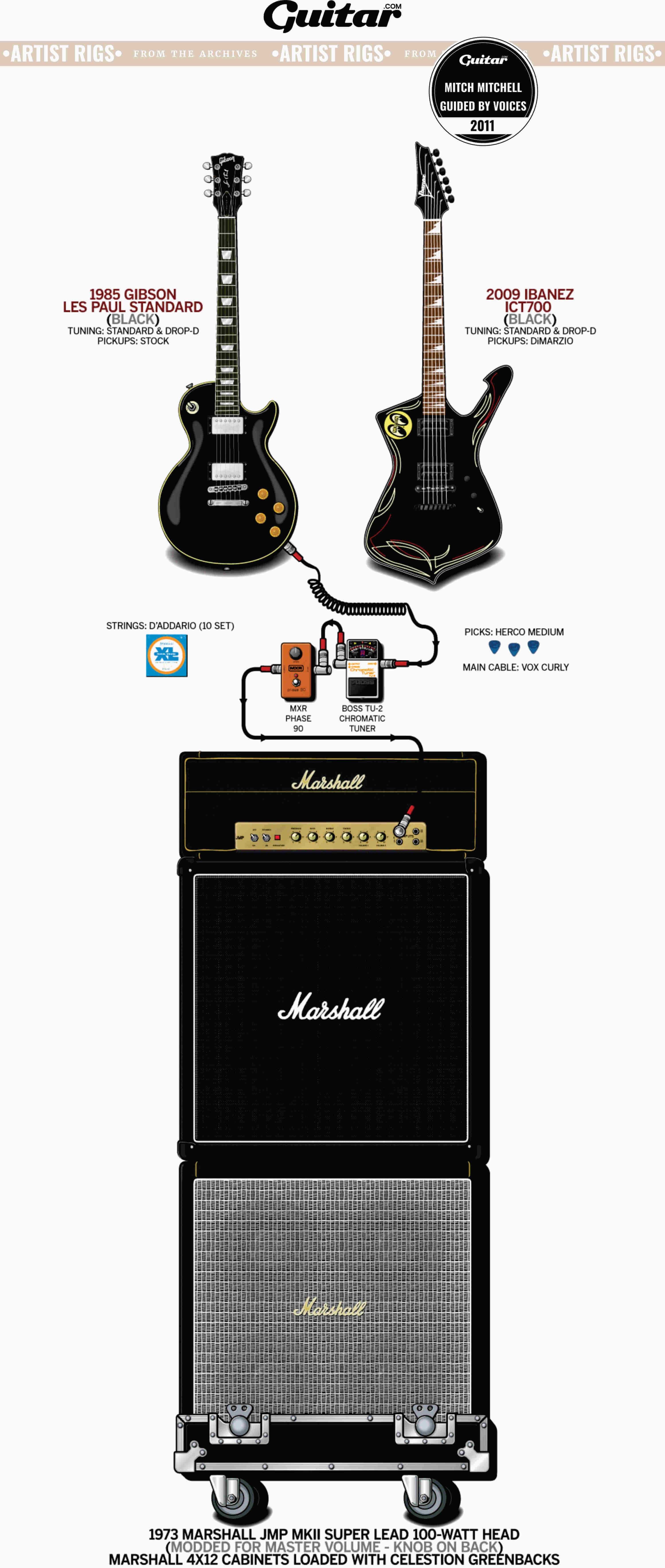 Rig Diagram: Mitch Mitchell, Guided By Voices (2011)
