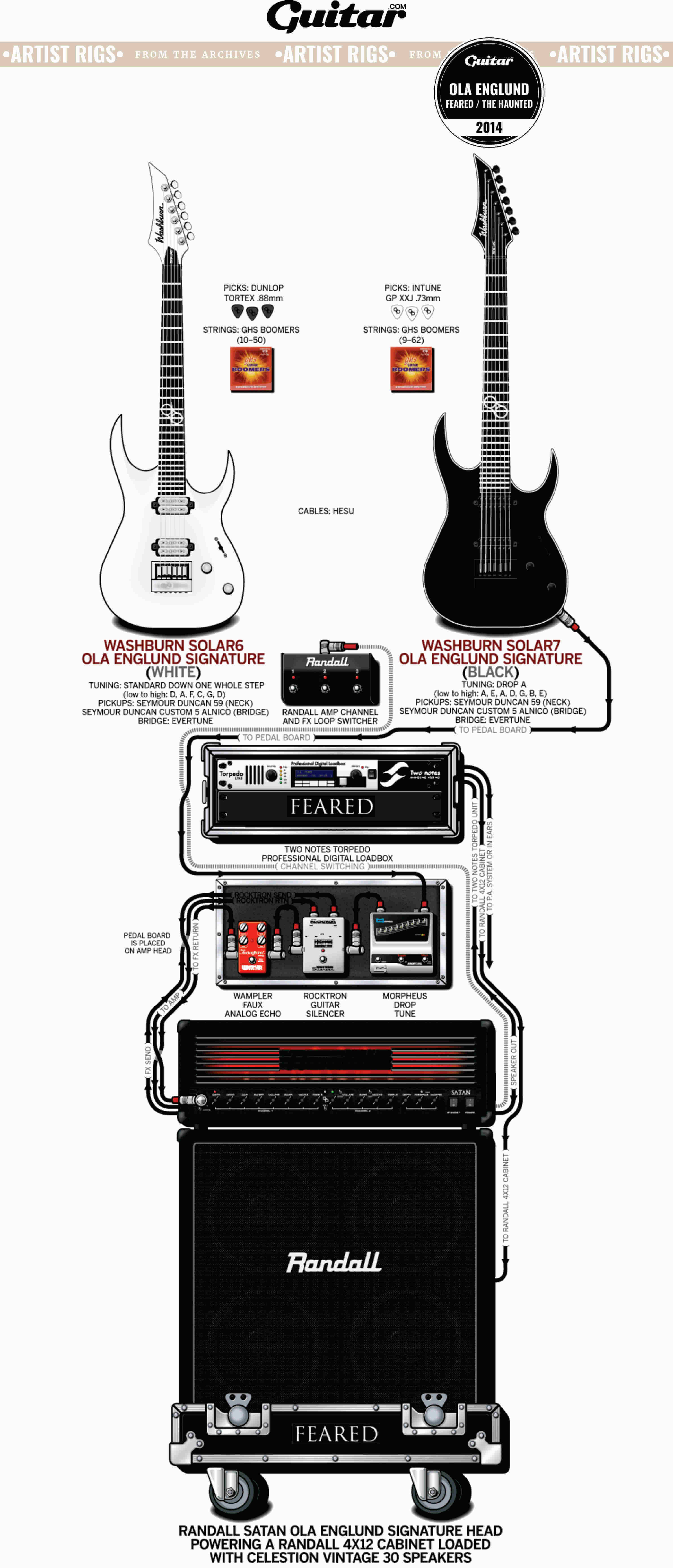 Rig Diagram: Ola Englund, Feared / The Haunted (2014)