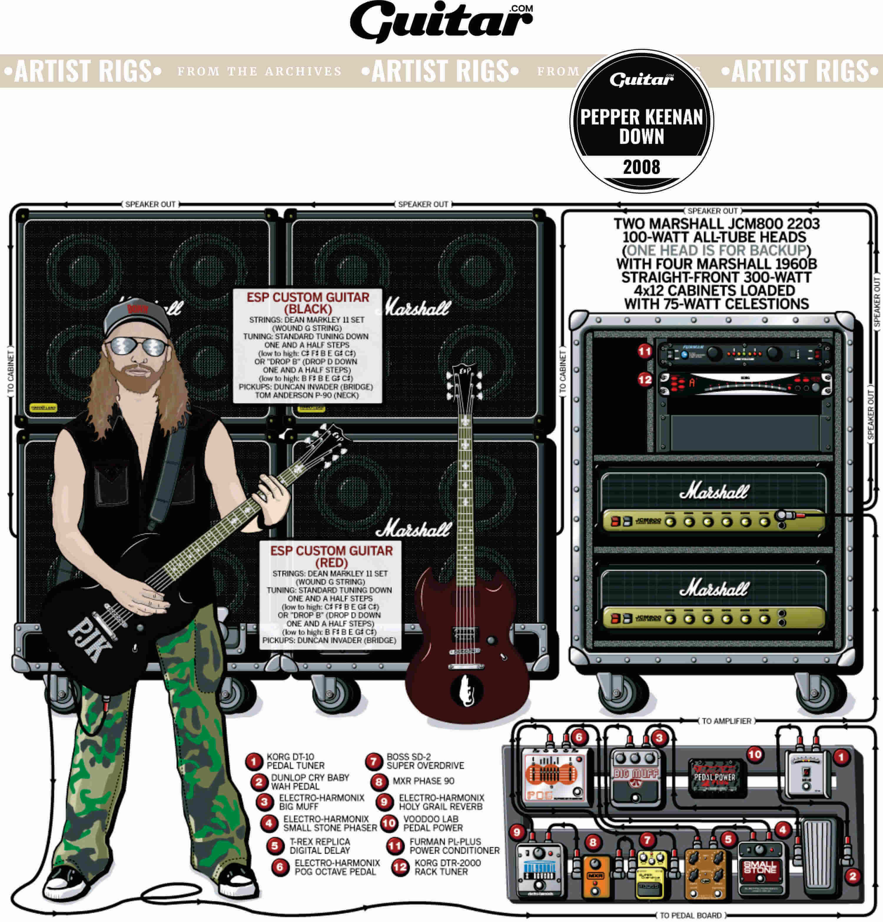 Rig Diagram: Pepper Keenan, Down (2008)