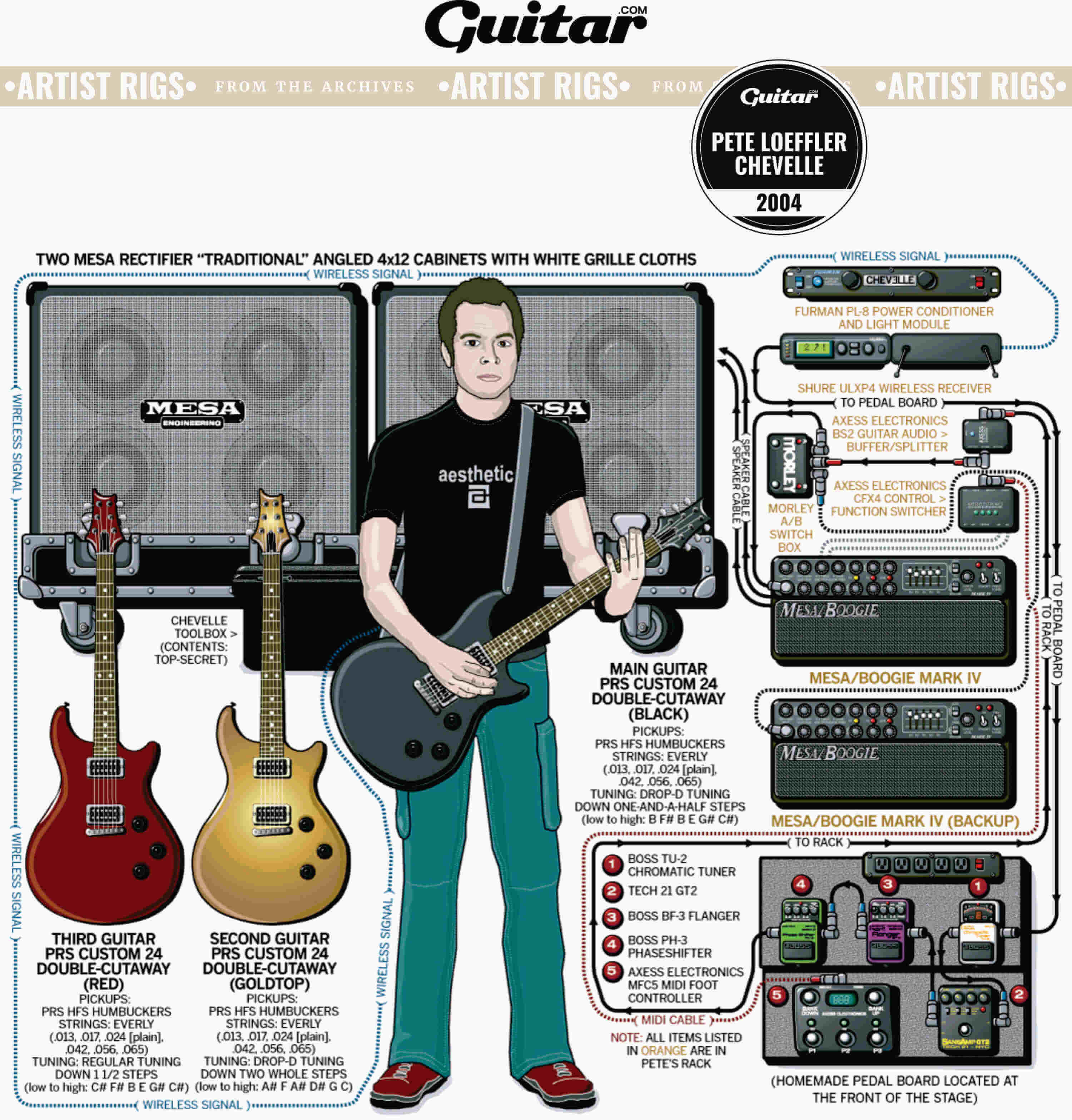 Rig Diagram: Pete Loeffler, Chevelle (2004)