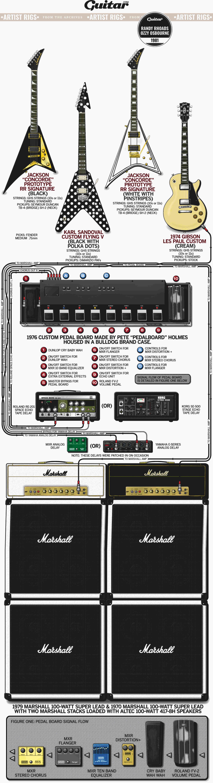 Rig Diagram: Randy Rhoads, Ozzy Osbourne (1981)