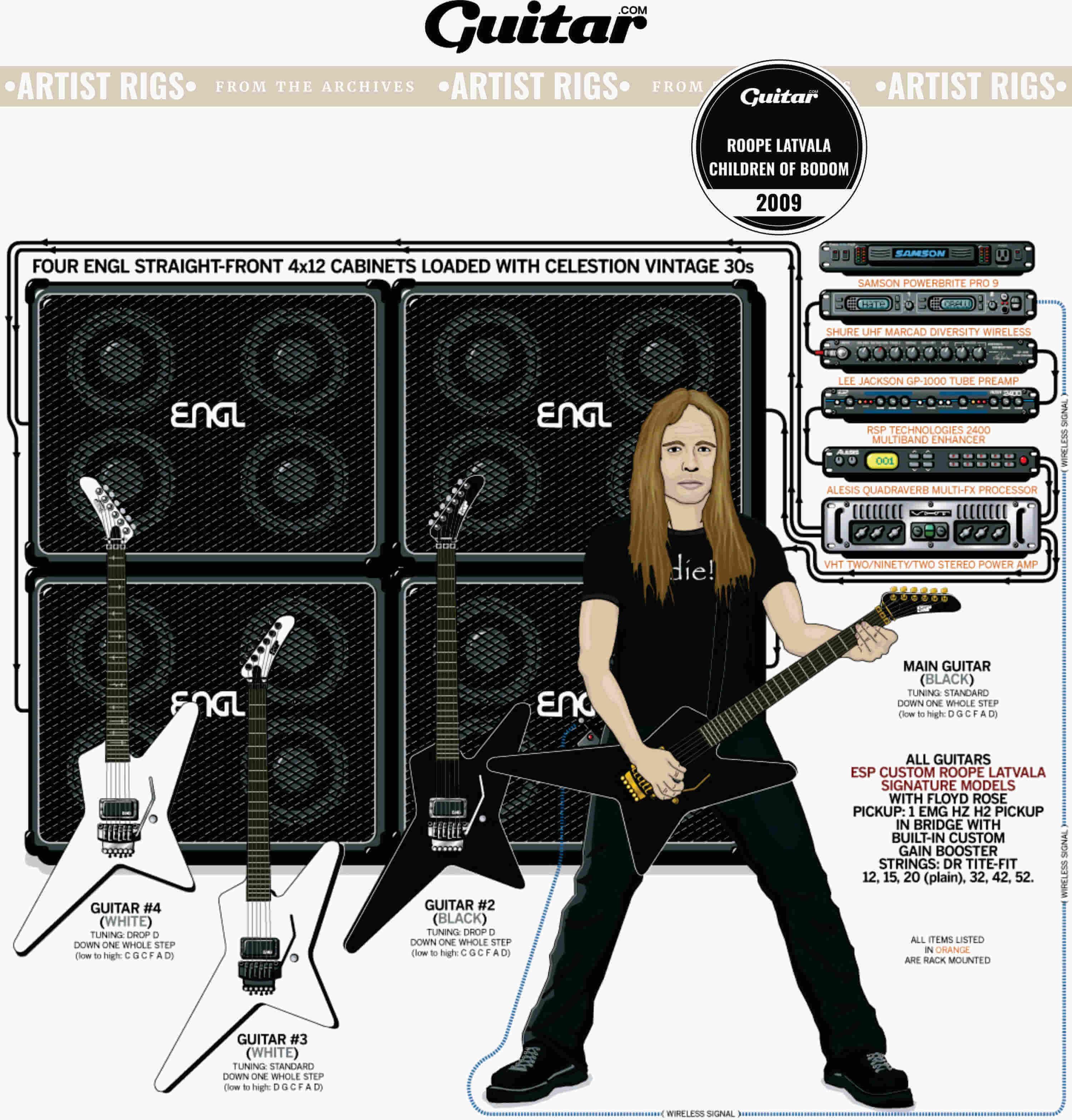 Rig Diagram: Roope Latvala, Children Of Bodom (2009)