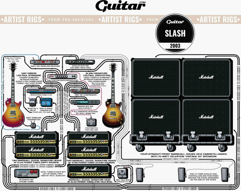 Rig Diagram: Slash (2003)