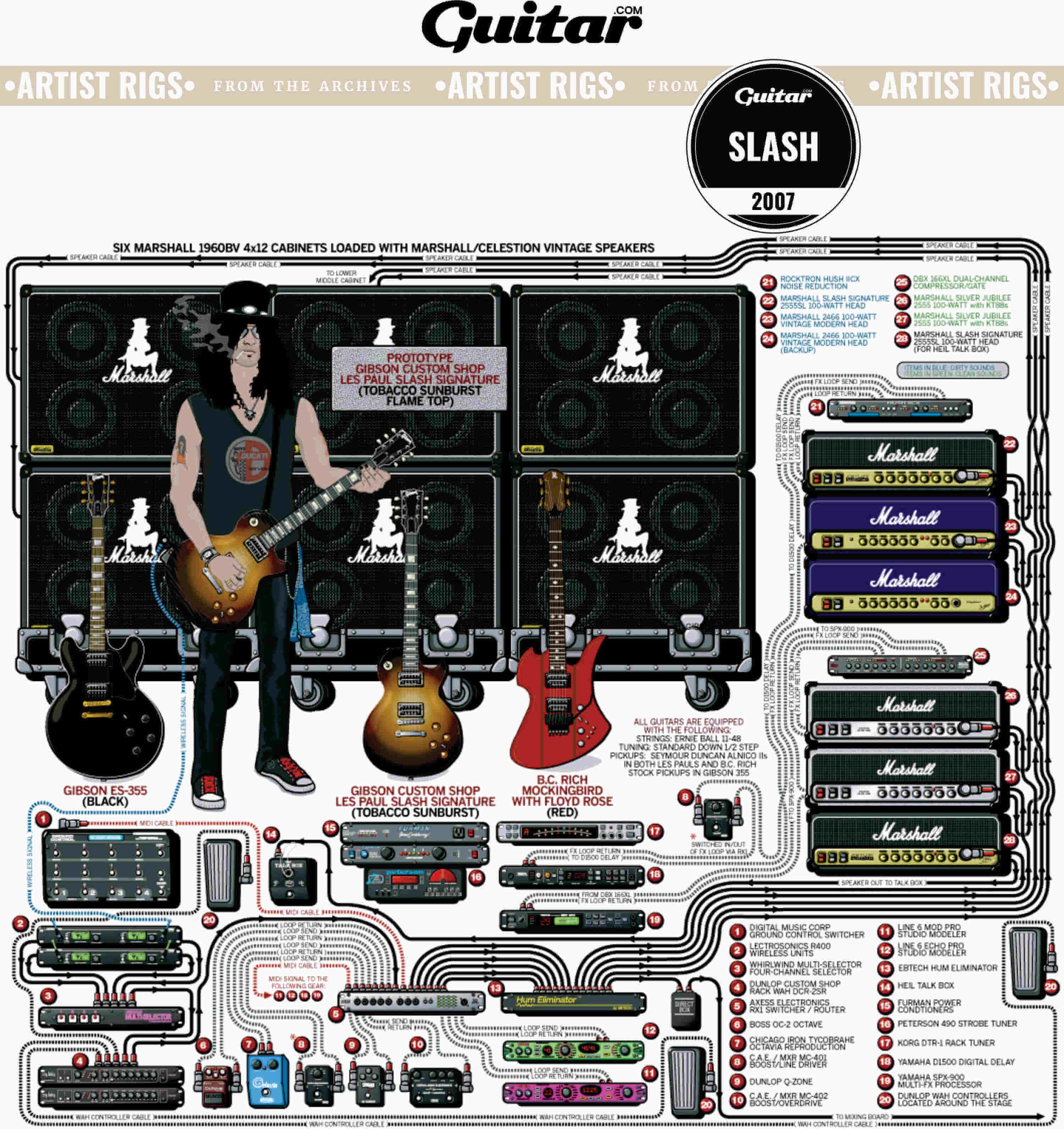 Rig Diagram: Slash (2007)
