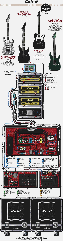Rig Diagram: Stephen Carpenter, Deftones (2011)