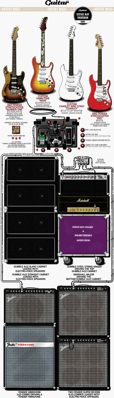 Rig Diagram: Stevie Ray Vaughan (1985)