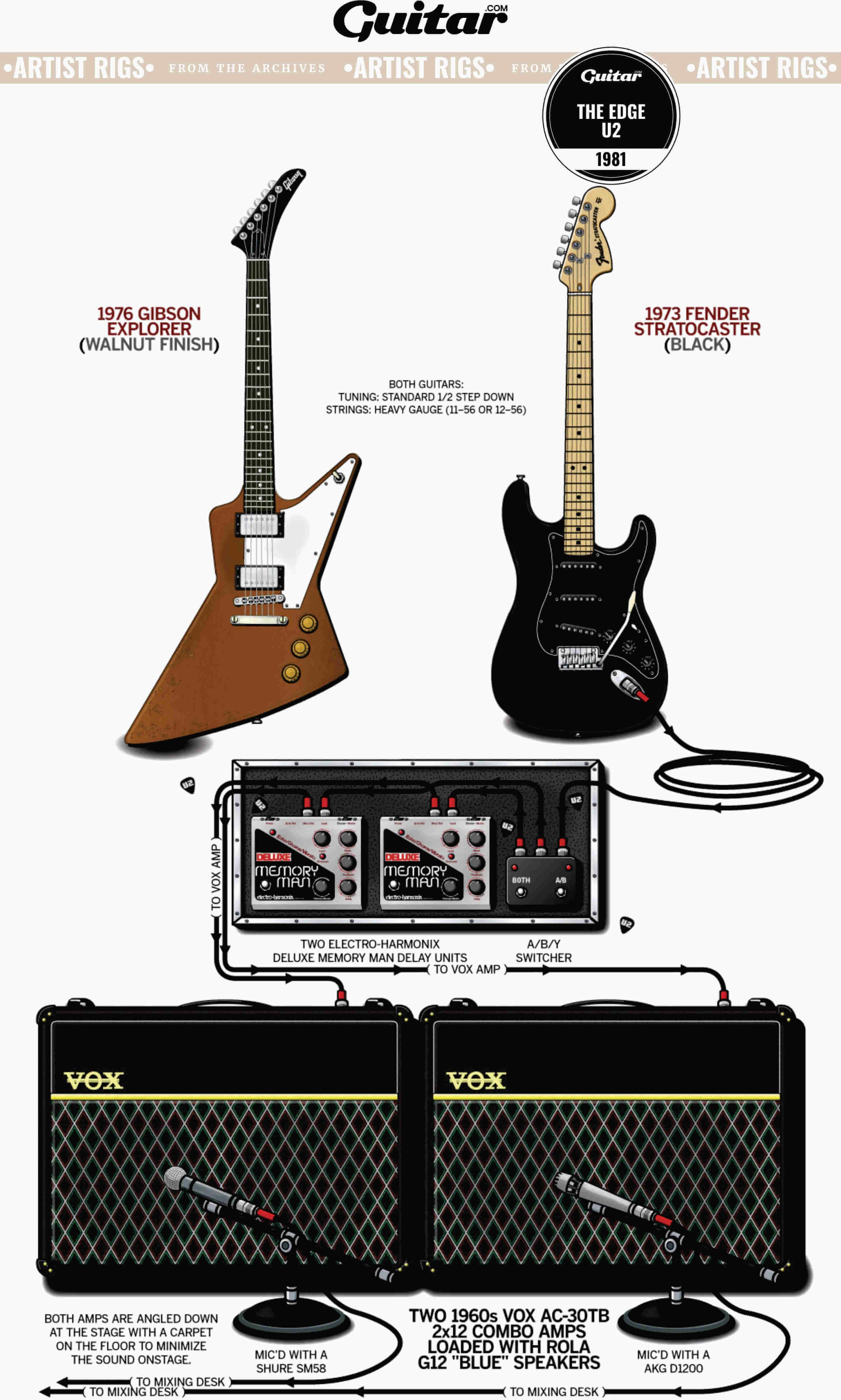 Rig Diagram: The Edge, U2 (1981)