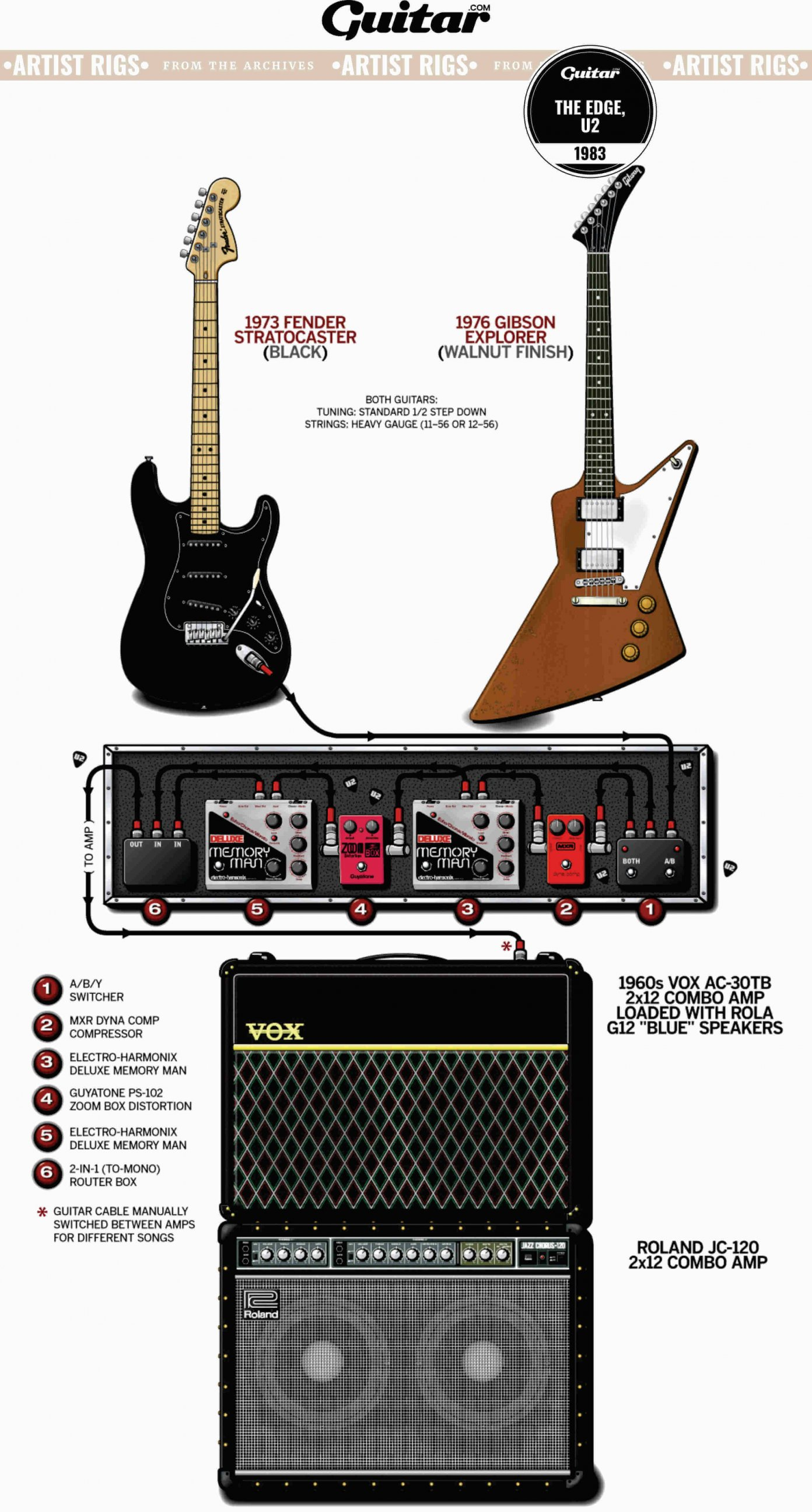 rig-diagram-The-Edge-U2-1983@3000x5587px