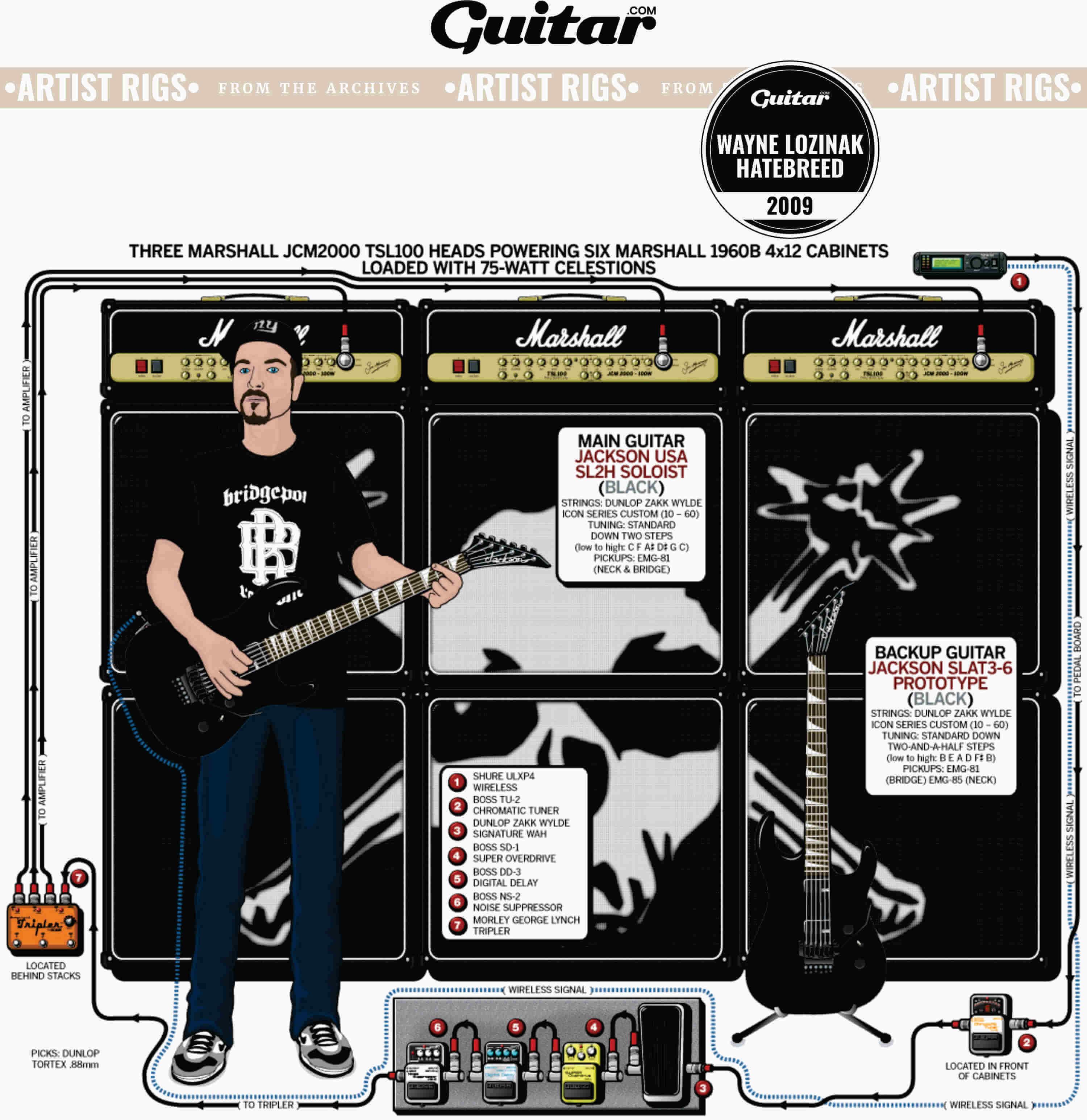 Rig Diagram: Wayne Lozinak, Hatebreed (2009)