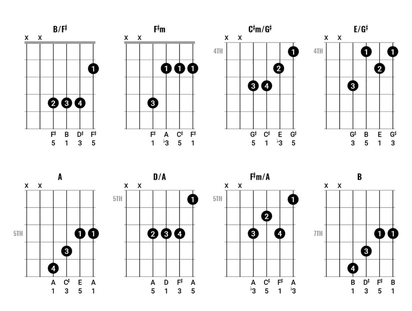 John Lennon Chord Clinic Part 1 Figure 2