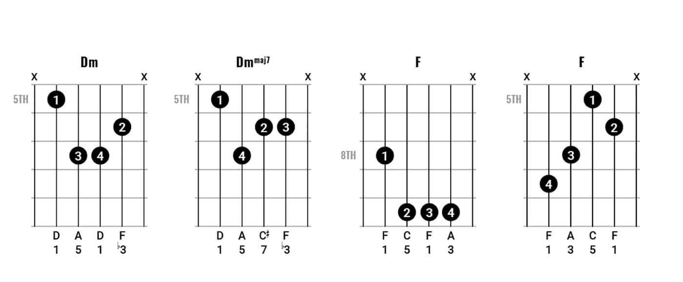 John Lennon Chord Clinic Part 1 Figure 3