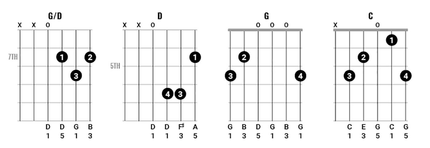Paul McCartney Chord Clinic Part 2 Figure 1