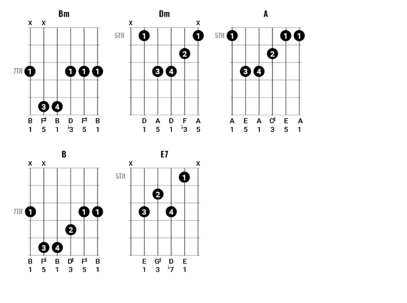 Paul McCartney Chord Clinic Part 2 Figure 3