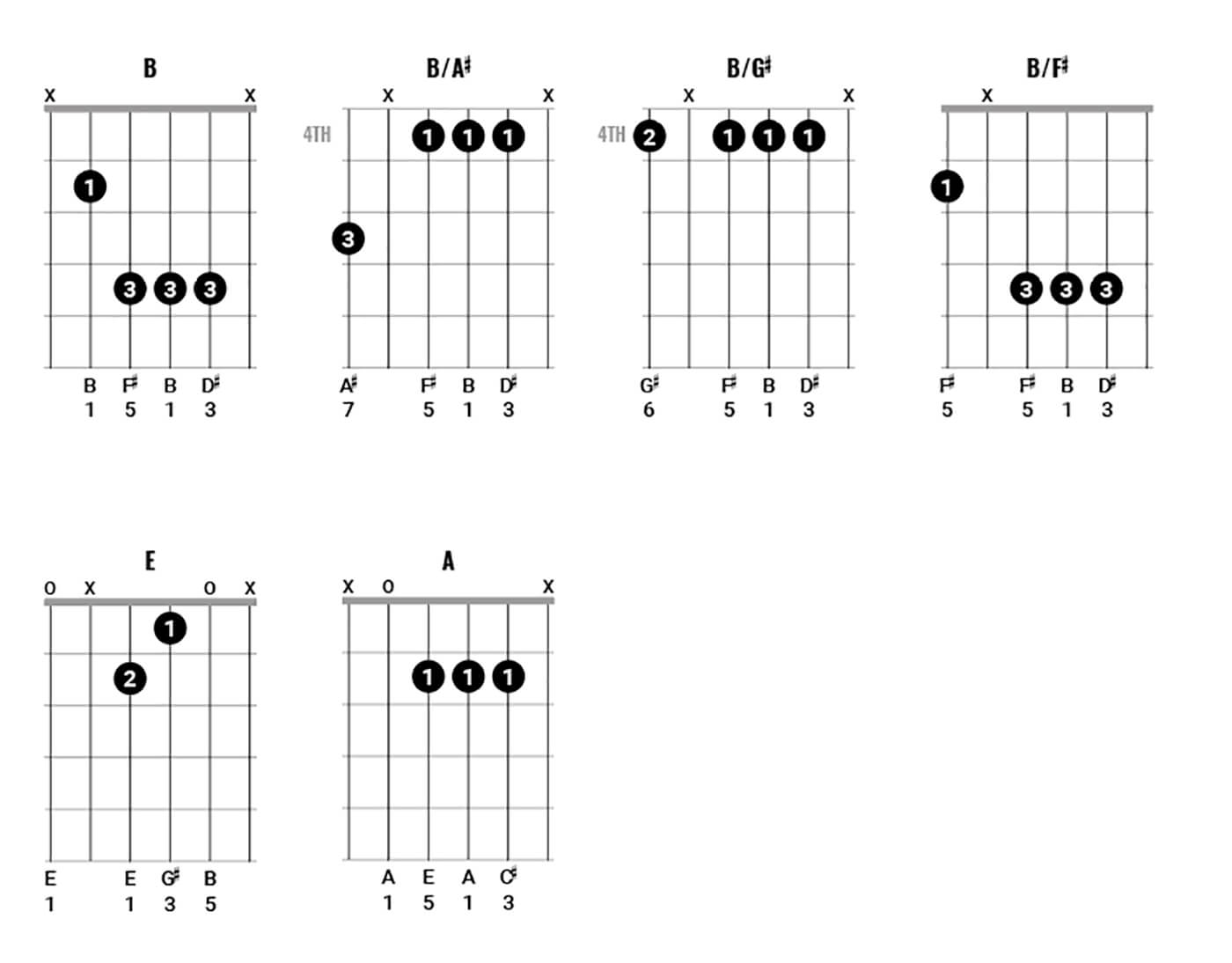 Paul McCartney Chord Clinic Part 2 Figure 4