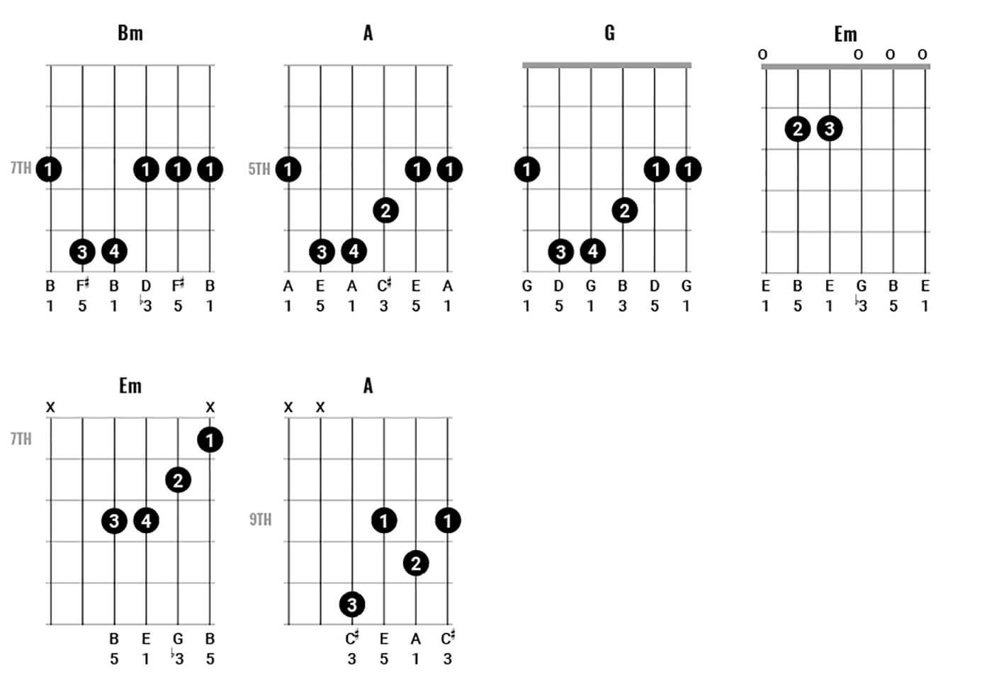 George Harrison Chord Clinic Figure 1