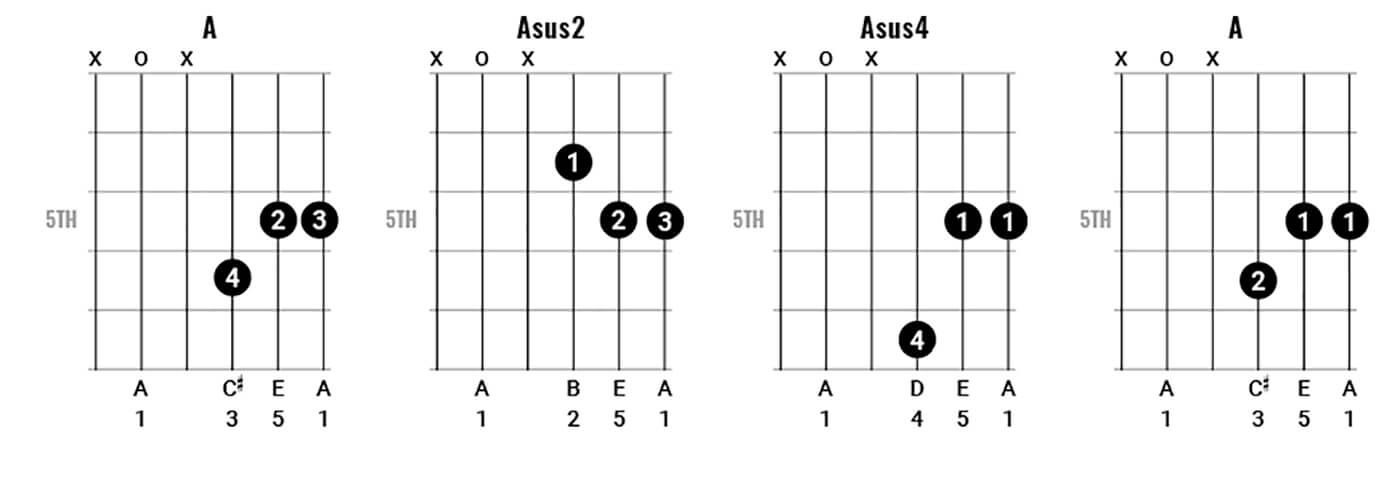 George Harrison Chord Clinic Figure 2