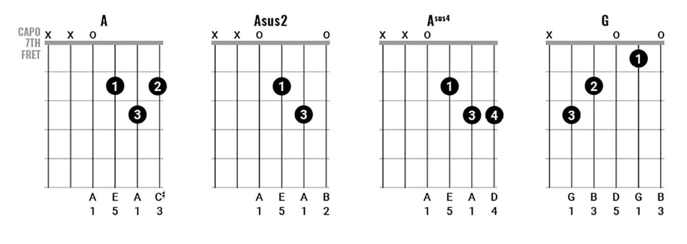 George Harrison Chord Clinic Figure 3